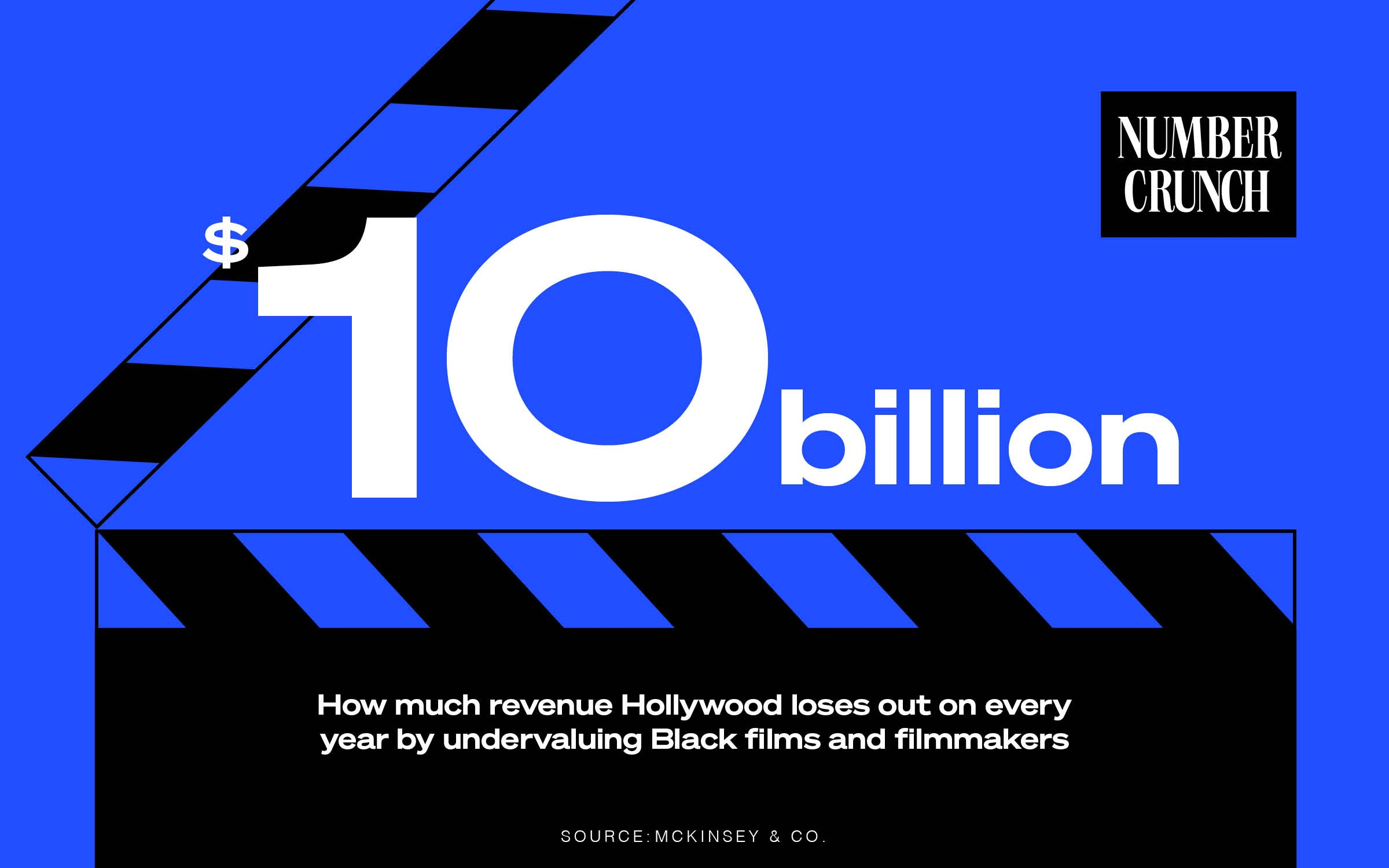 "Number Crunch logo in the top right corner, above the text ""$10 billion: How much revenue Hollywood loses out on every year by undervaluing Black films and filmmakers Source: McKinsey & Co."" Behind the text is a film slate illustration."