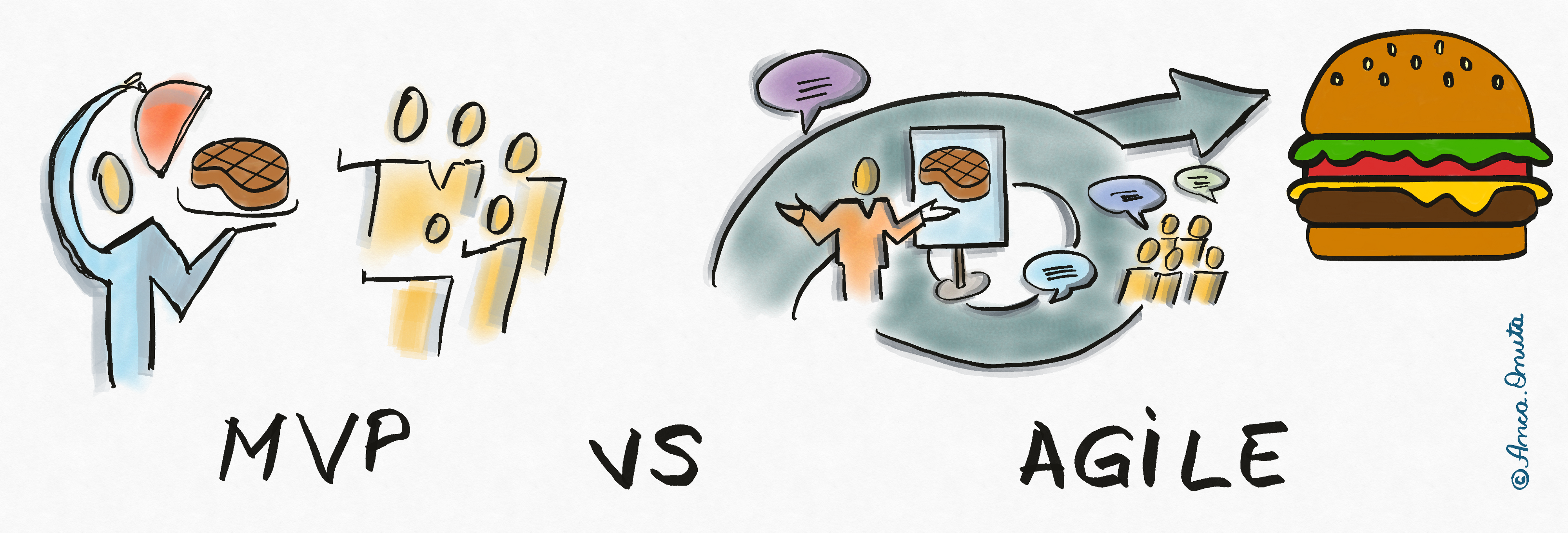 How to build Products with Agile from sprint 1