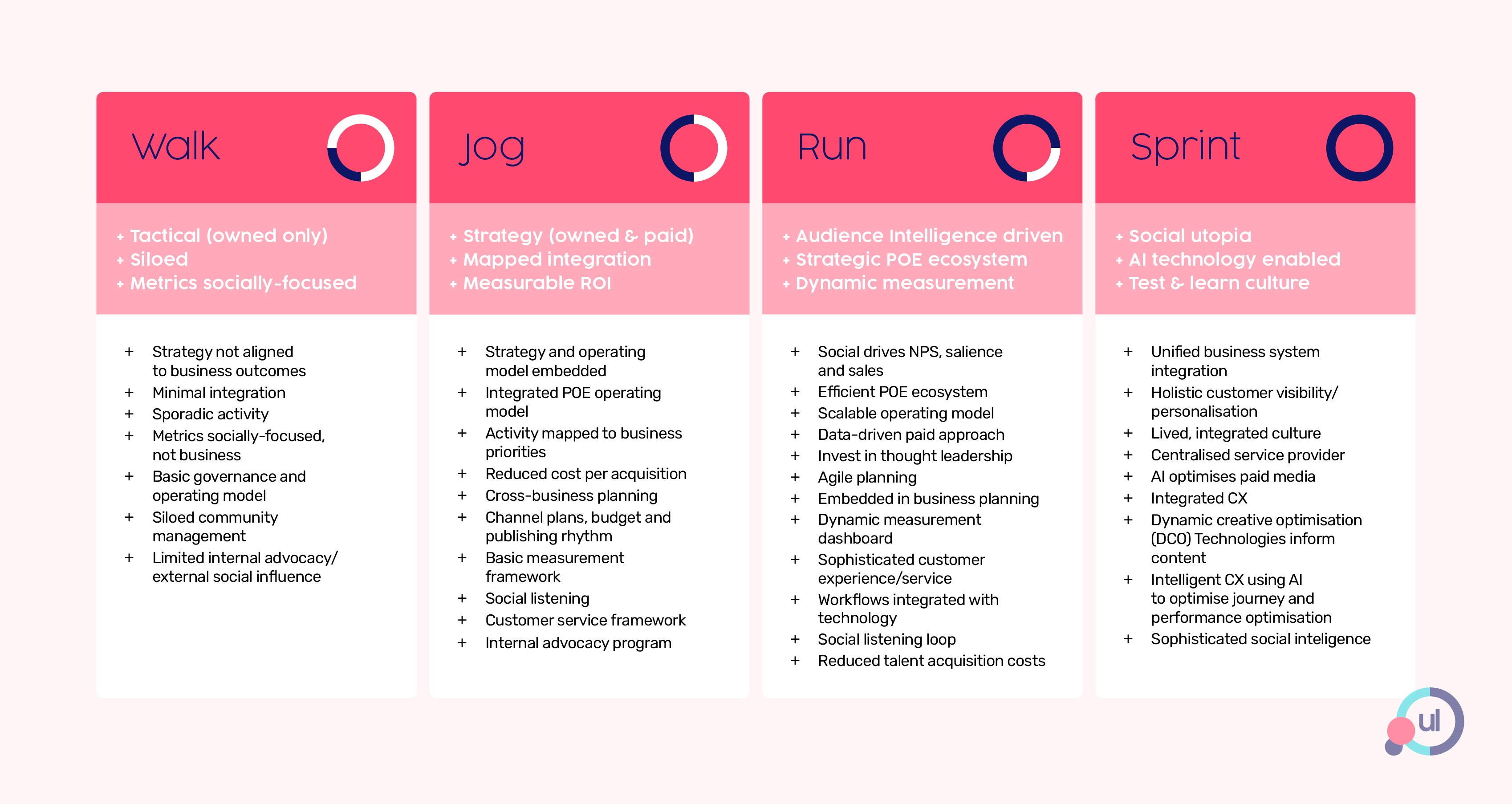 Chart depicting walk, jog, run, sprint—the four phase roadmap to social domination