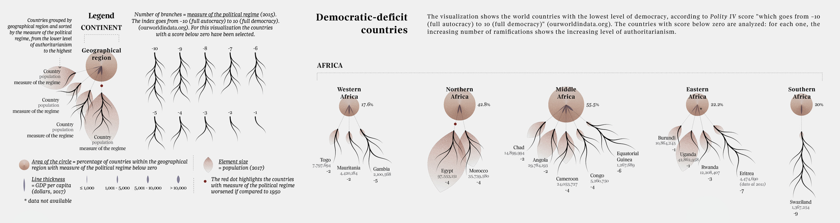 """Continents are represented by reversed trees with the root—a brown circle—above the rest, and under it each country in this continent. The number of branches will correspond to the """"democratic-deficit"""" grade of a country (from -1 to -10)."""