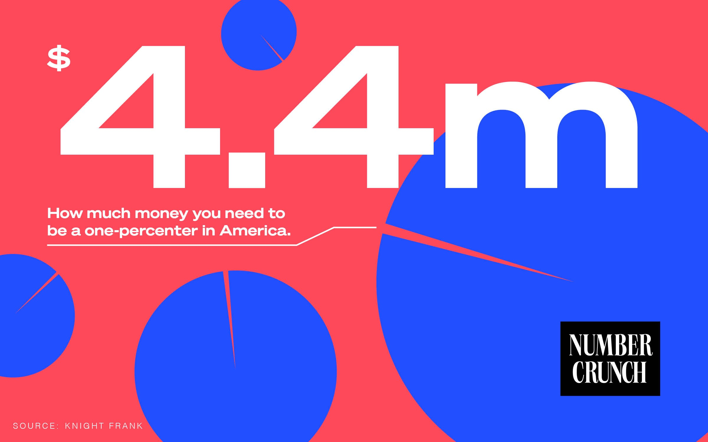 "A infographic illustration with the ""Number Crunch"" logo and the text ""$4.4 million: How much money you need to be a 1 percenter in the United States Source: Knight Frank"""