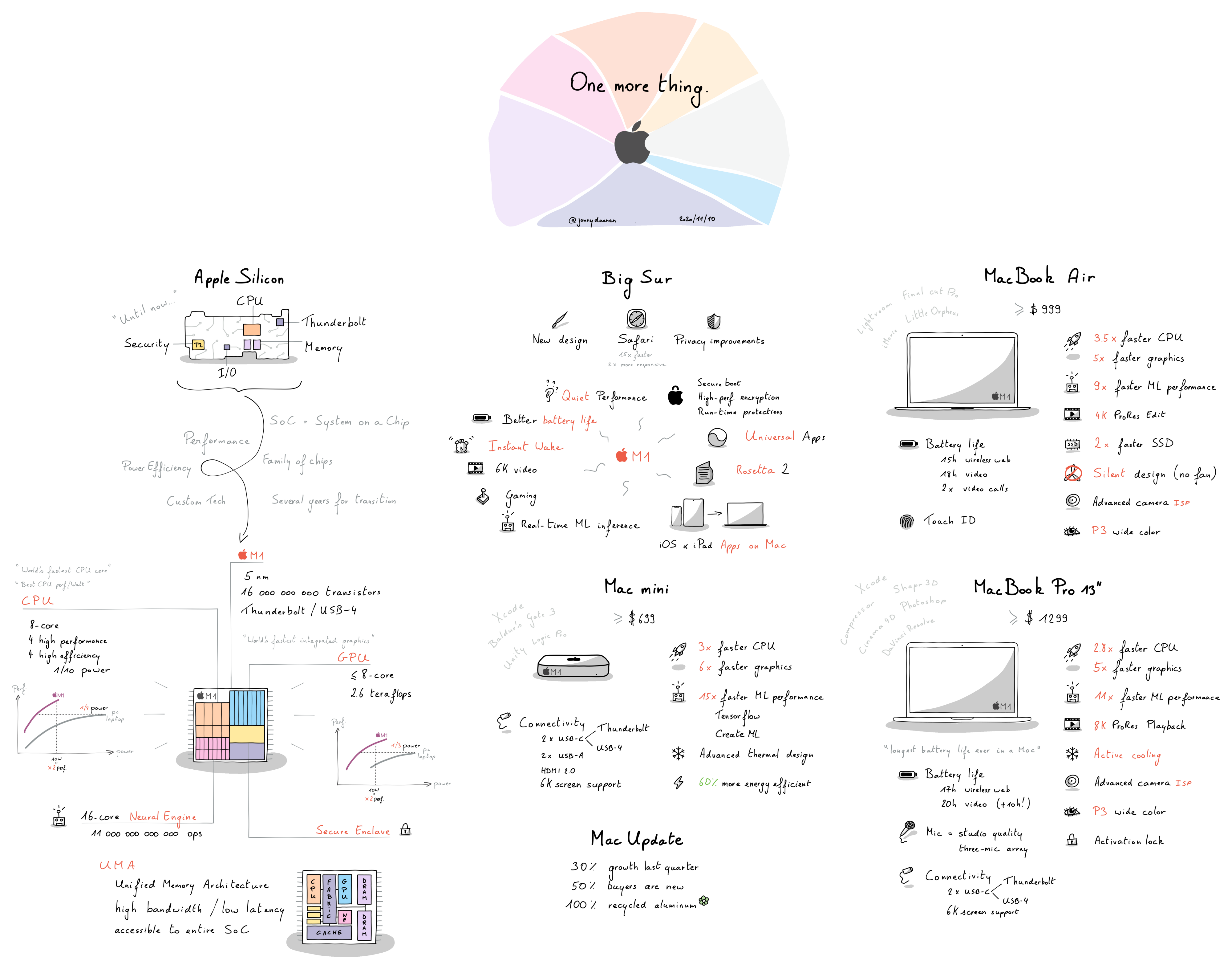 "Sketchnote summary of Apple's ""One more thing."" event on 2020–11–10."