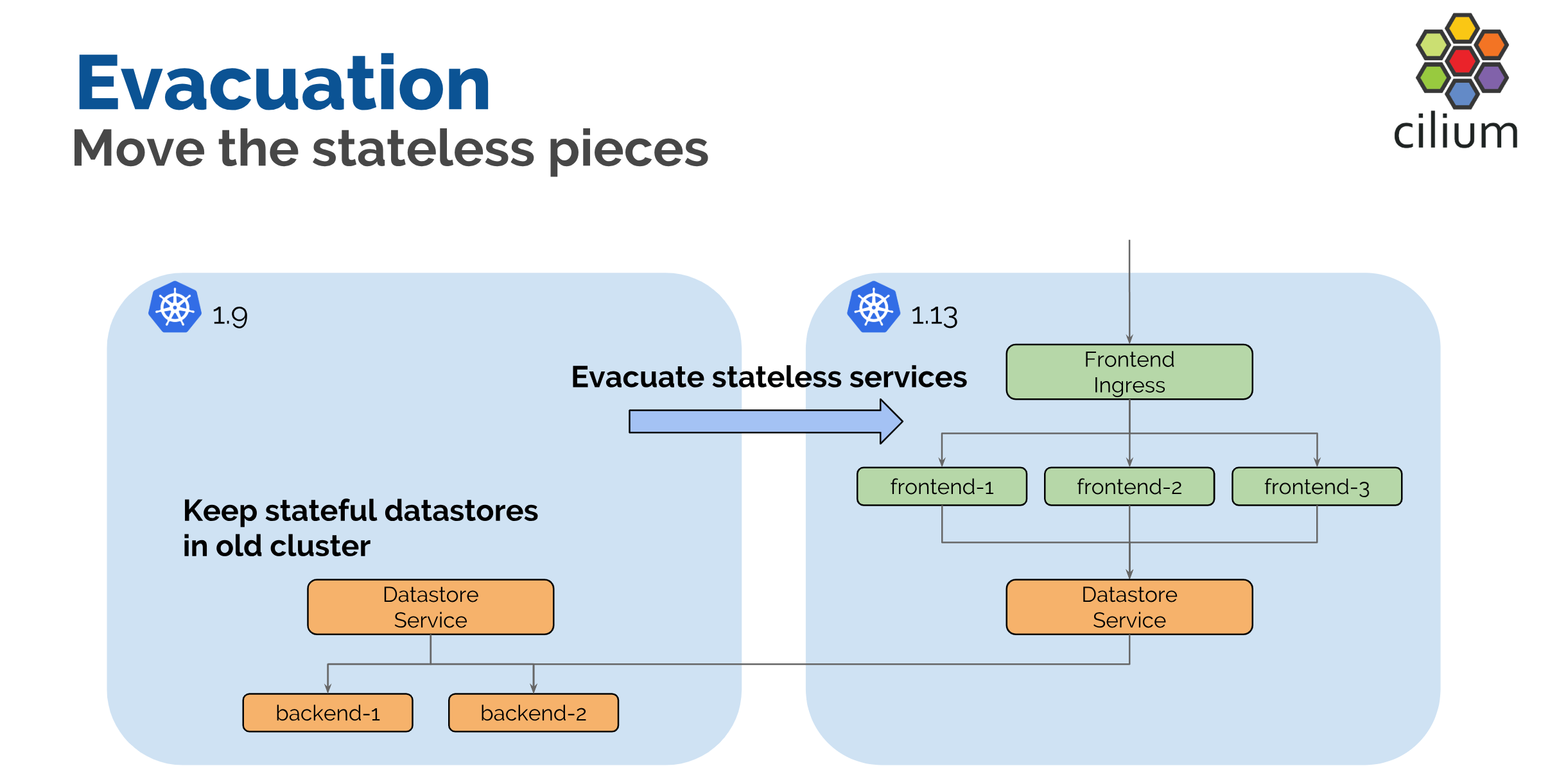 Kubernetes multi-cluster networking made simple - ITNEXT