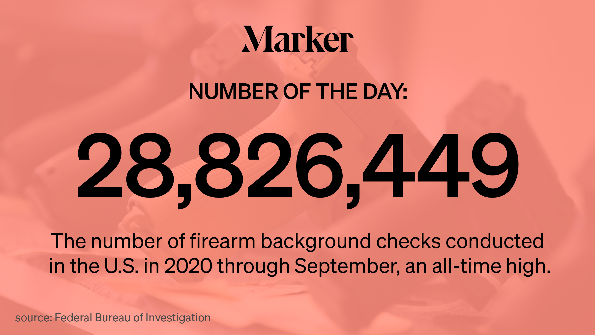 28,826,449 — The number of firearm background checks conducted in the U.S. in 2020 through September, an all-time high.