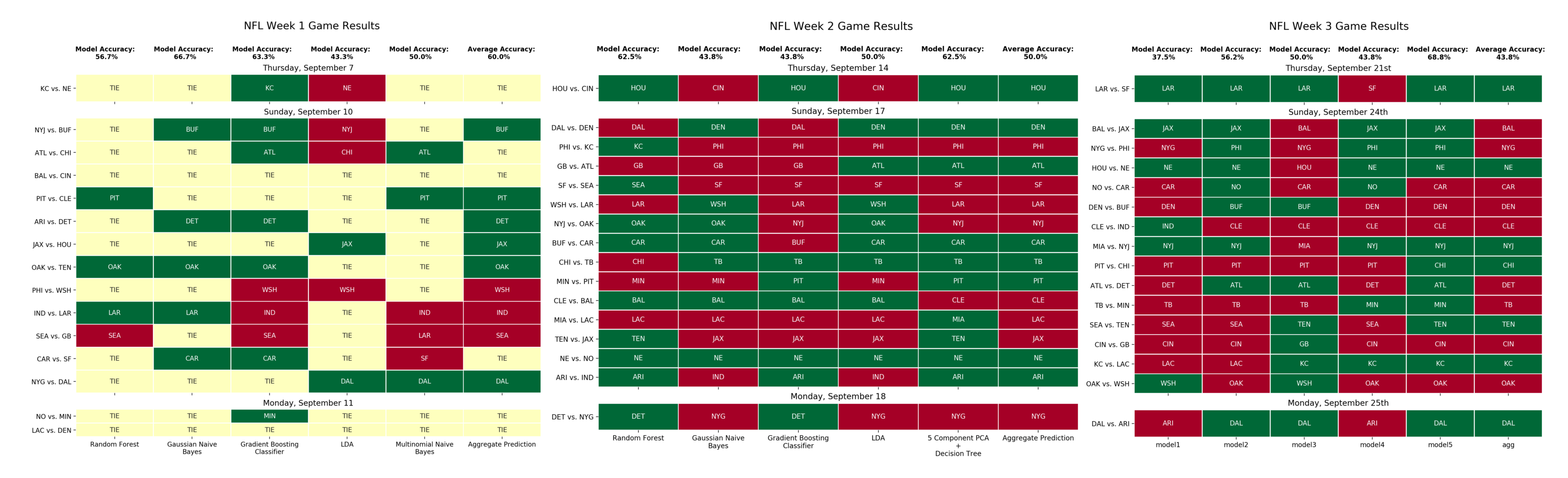 Machine Learning for NFL Analysis: Prediction and Betting