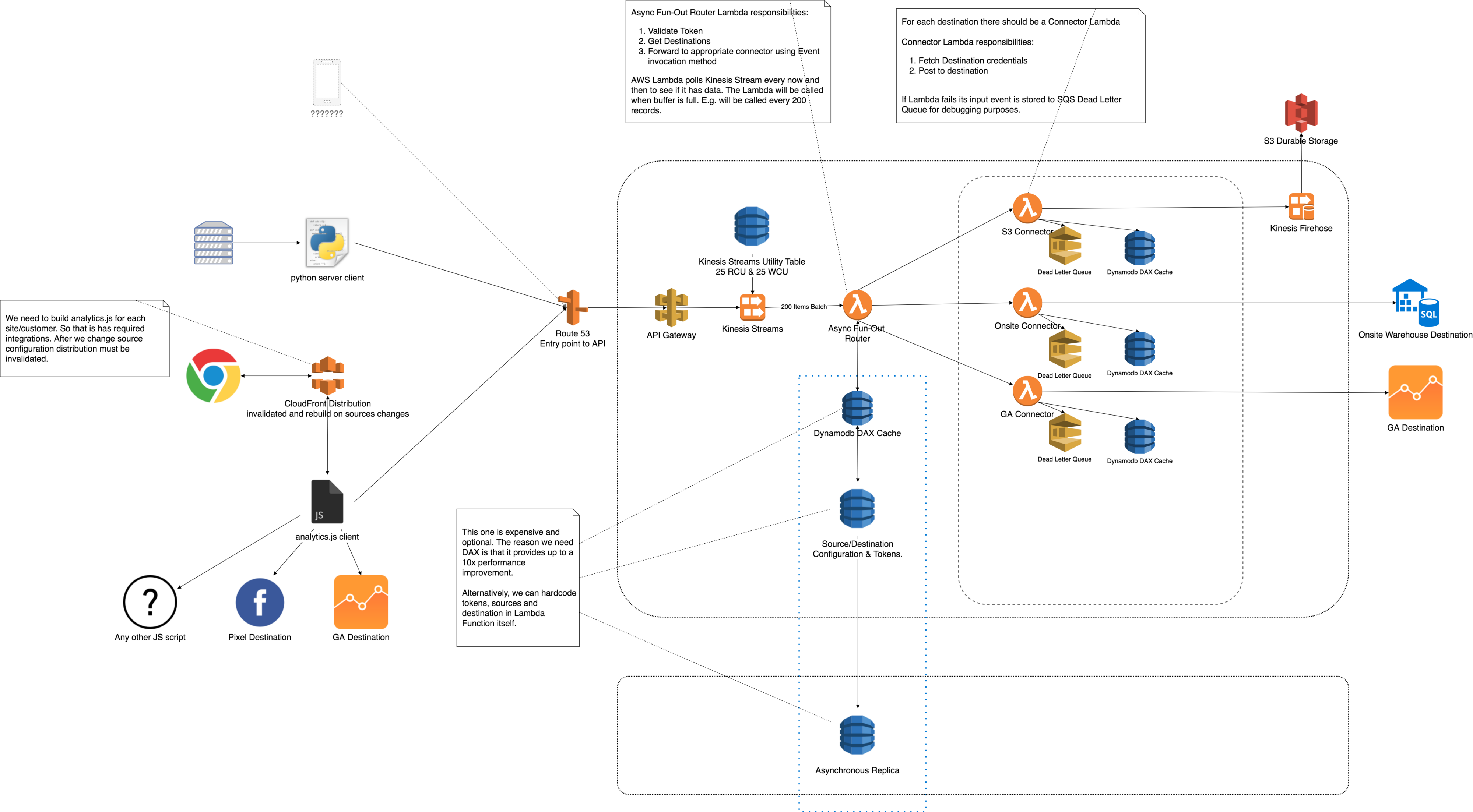 Let's make your segment-like data routing with AWS - korzh cloud