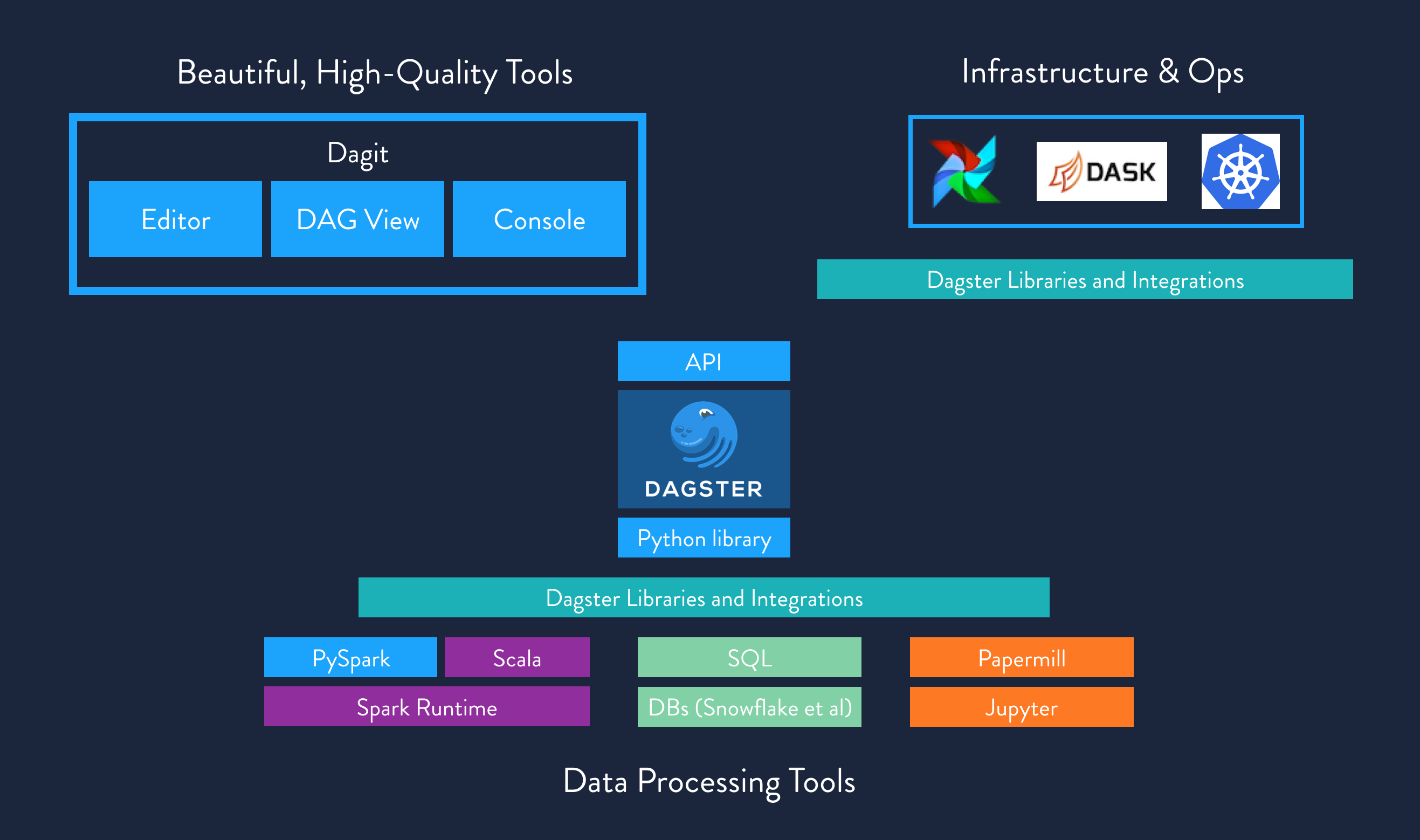 Dagster as a unifying abstraction seeks to serve as a powerful point of leverage in the data ecosystem.