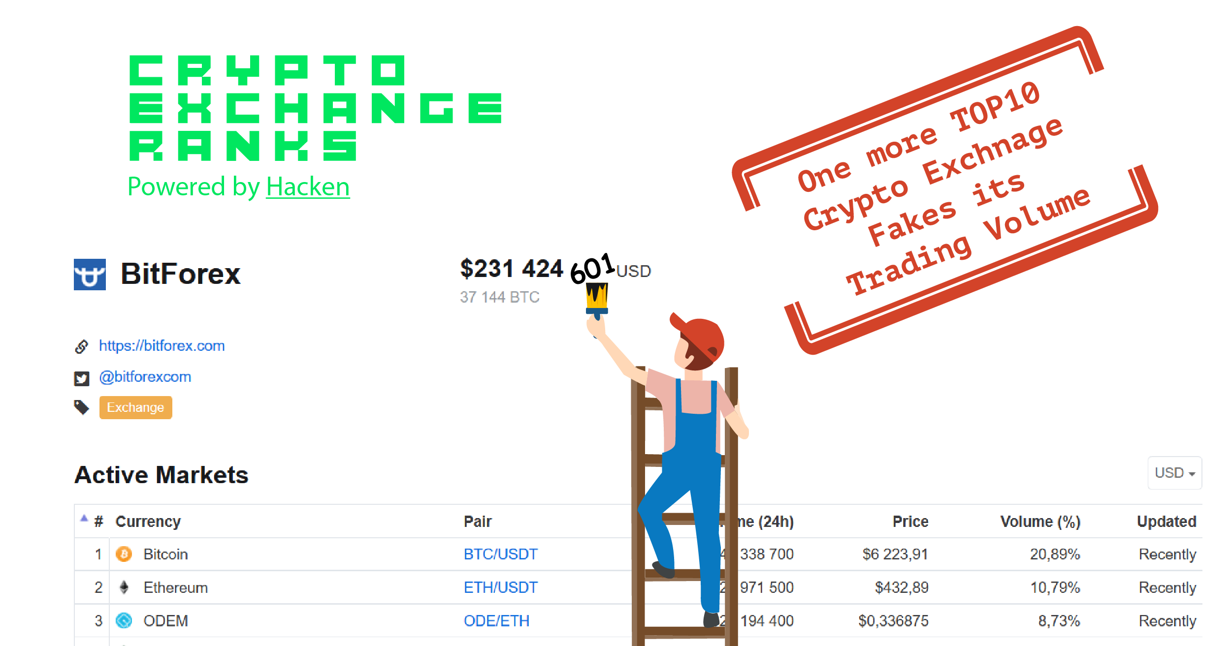 Is faking trade volumes the best marketing strategy for crypto