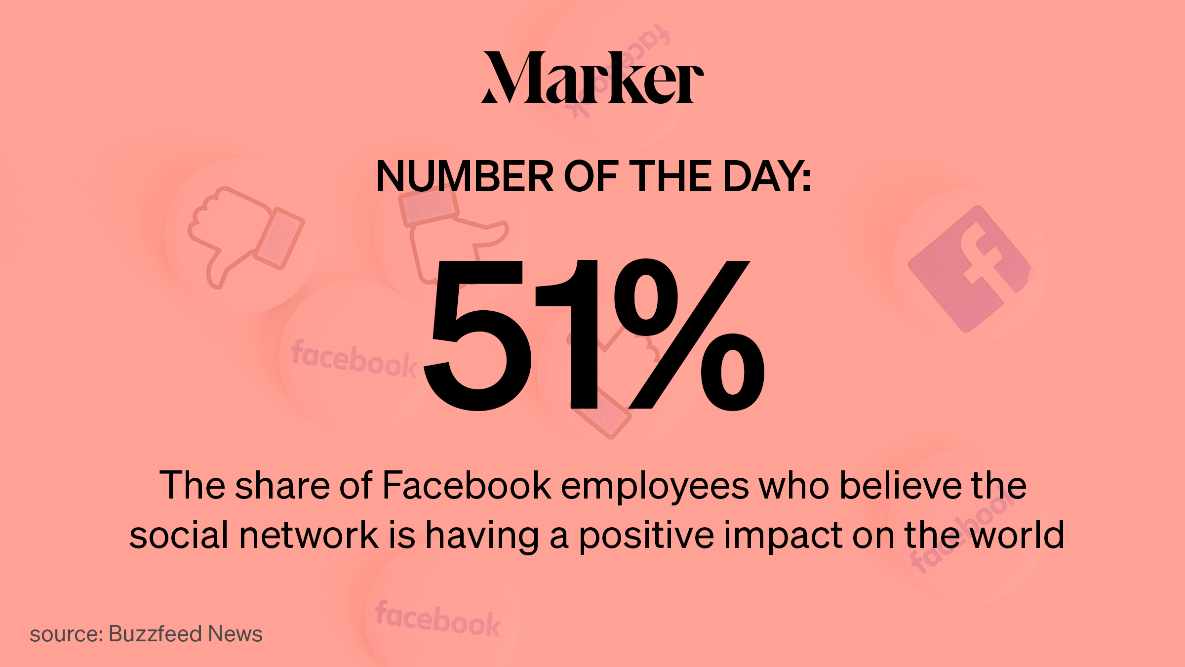 51%—The share of Facebook employees who believe the social network is having a positive impact on the world