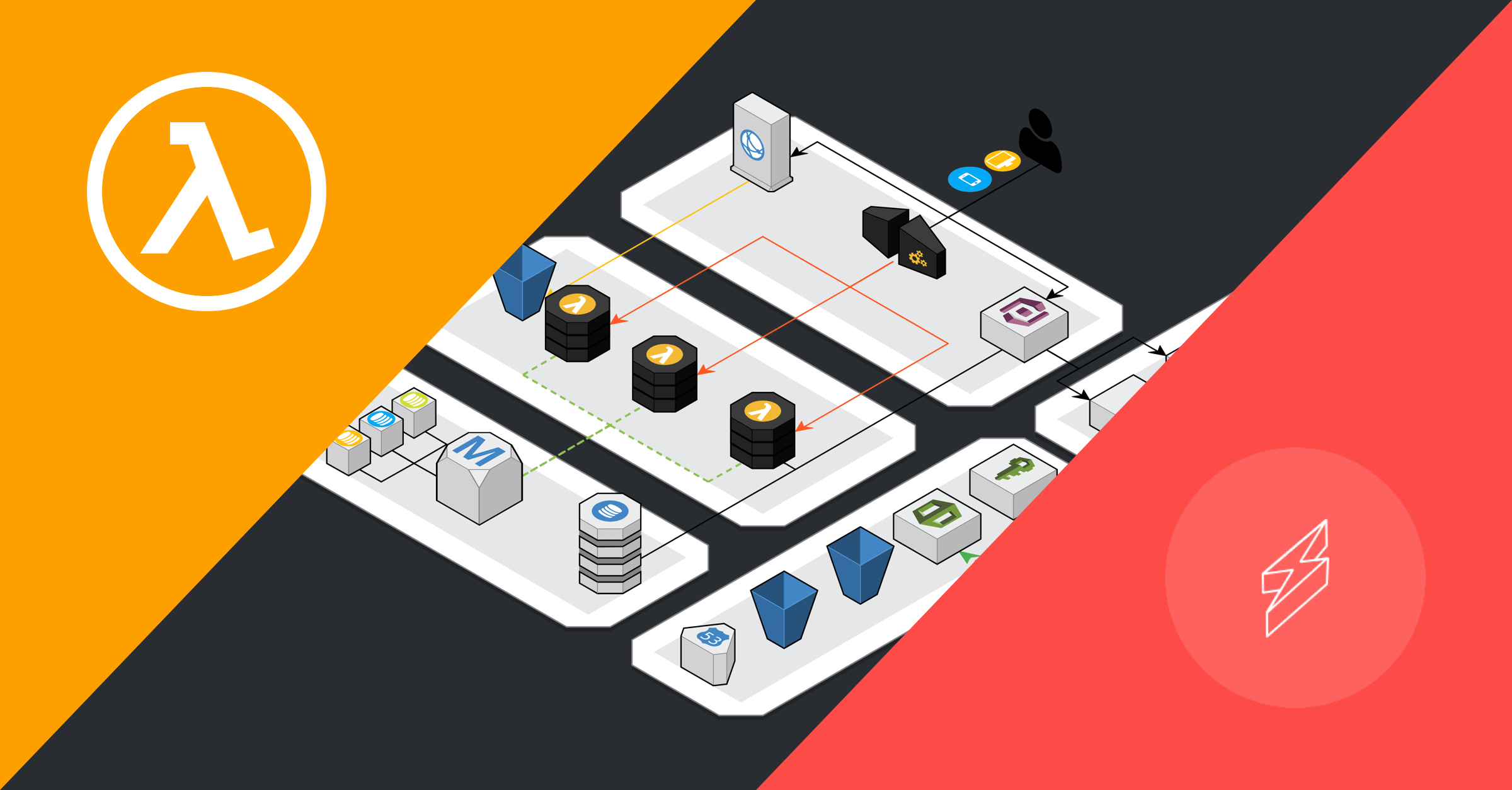 Using Kotlin in a Serverless Architecture with AWS Lambda