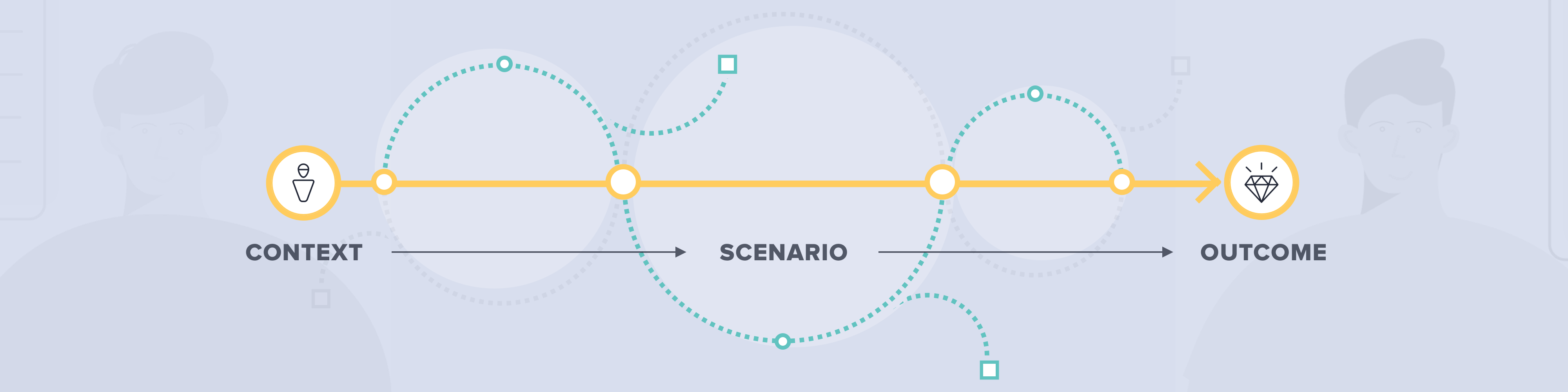 Header image — Line illustration depicting a journey from context (left), to scenario, to outcome (right)