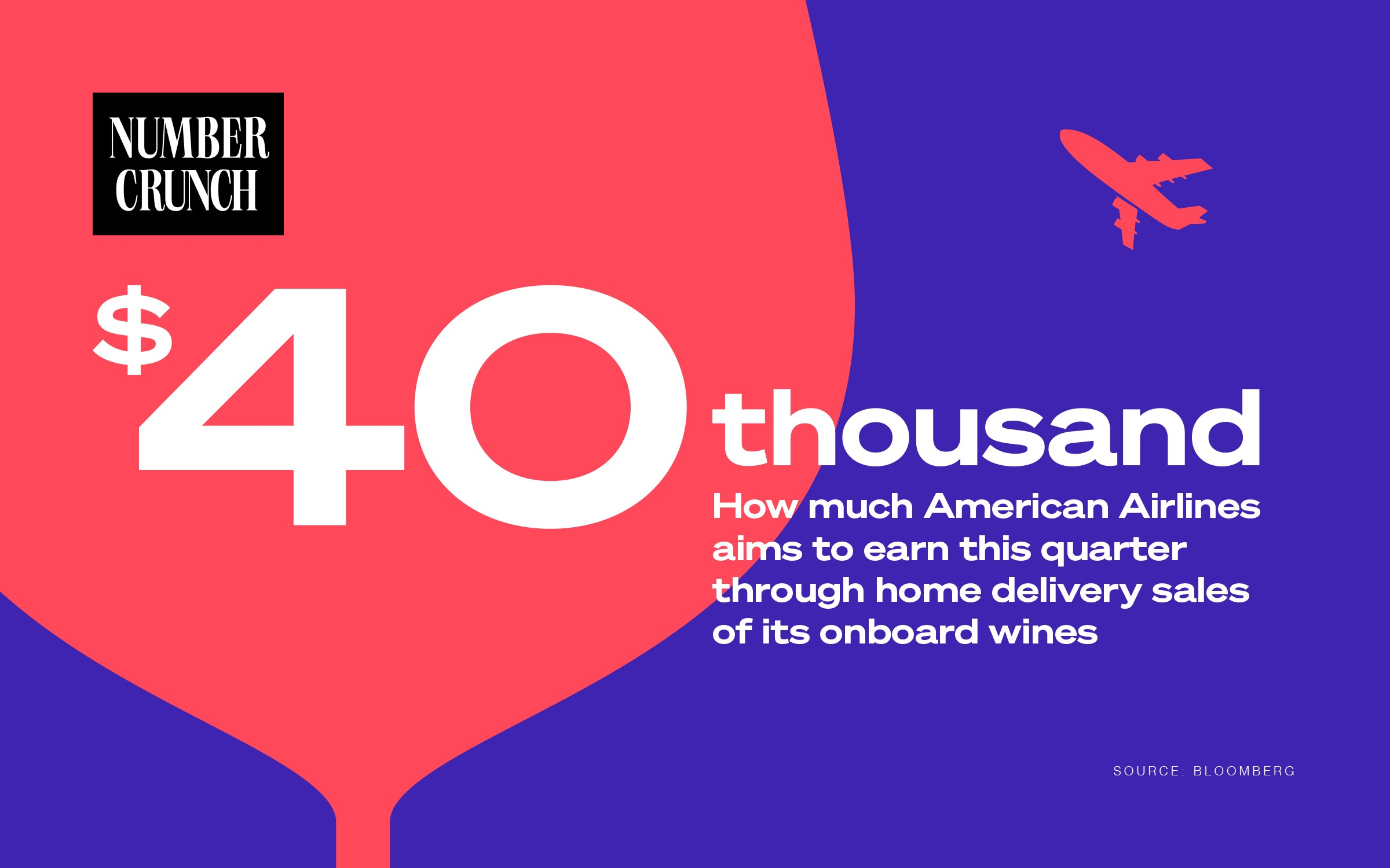$40,000: How much American Airlines aims to earn this quarter through home delivery sales of its onboard wine. (Bloomberg)