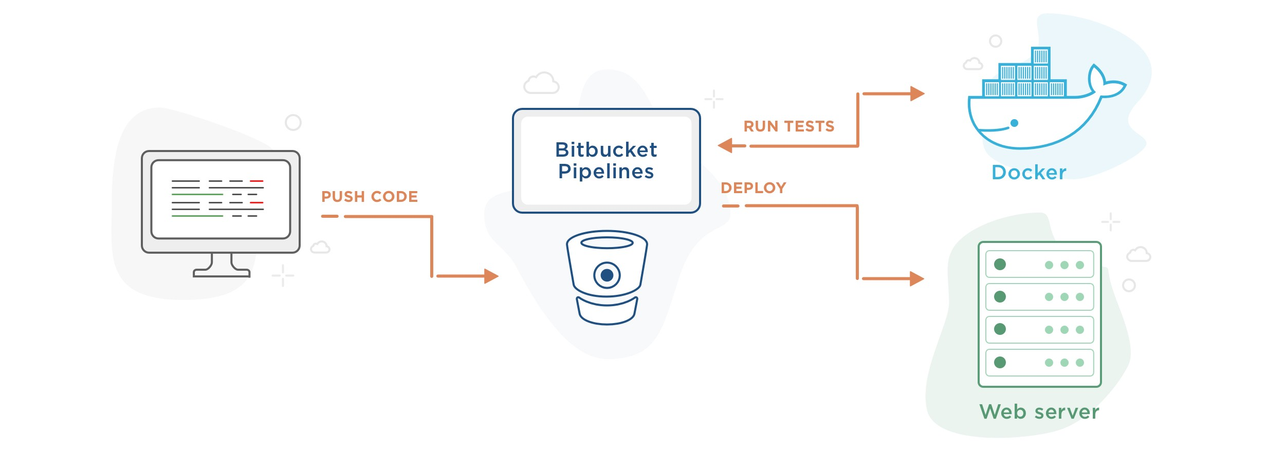 Building, Testing and Deploying Django App with Bitbucket Pipelines