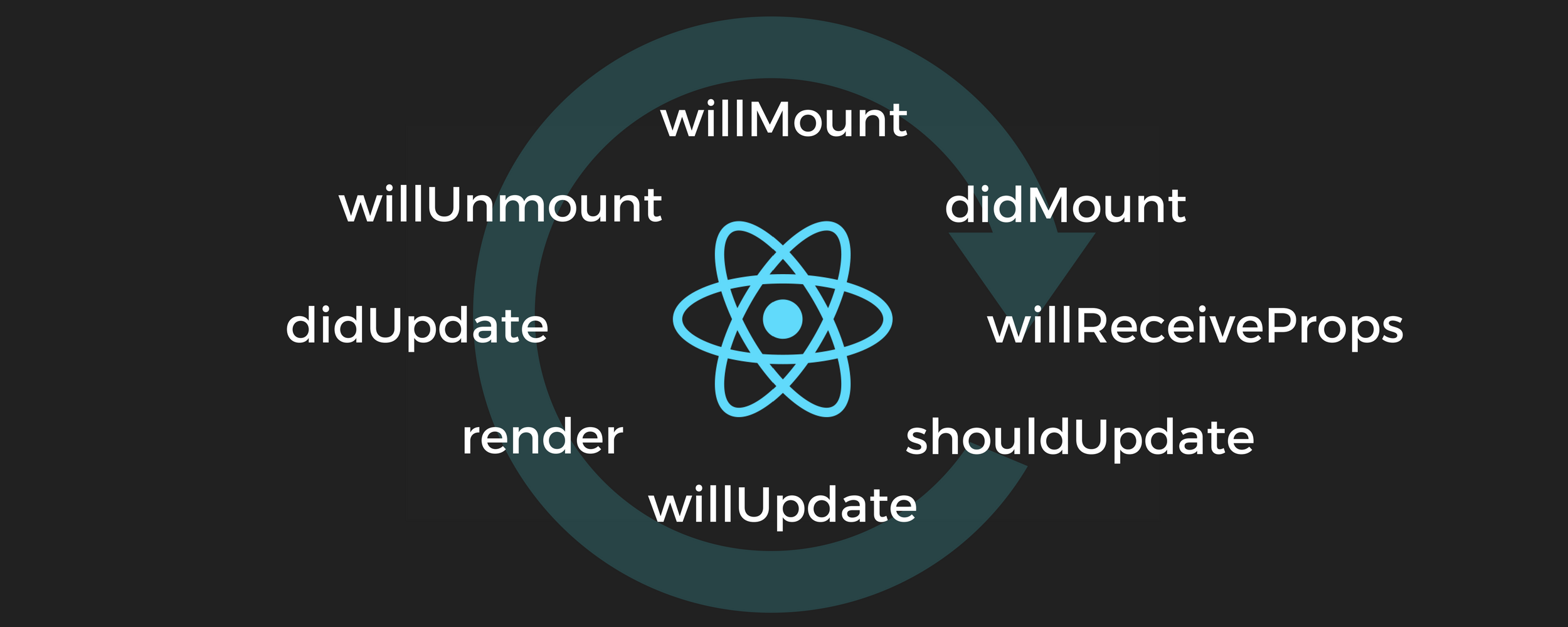 React Lifecycle Methods- how and when to use them - Code == Life