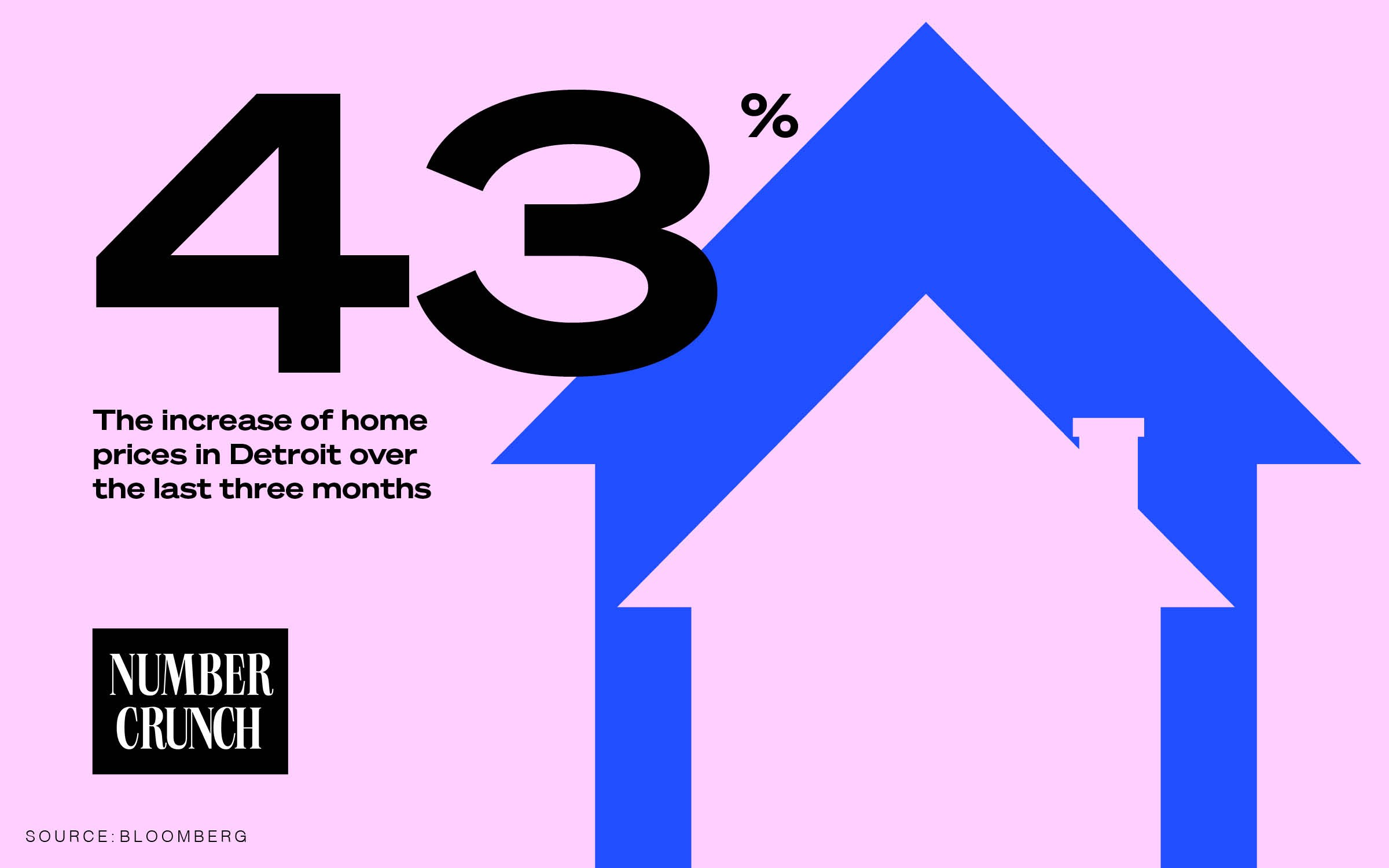 "A Number Crunch logo alongside the text ""43% The increase in home prices in Detroit over the past three months. Source: Bloomberg Businessweek"" next to an illustration of two houses on a pink background."