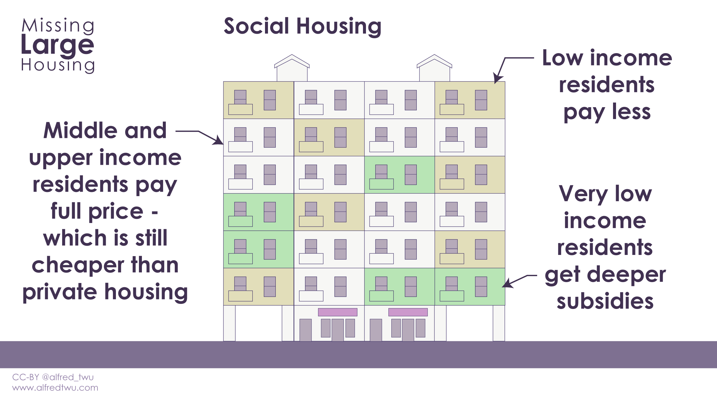 Social housing: middle and upper income pay full price, which is still less than private housing. Low income residents pay less.