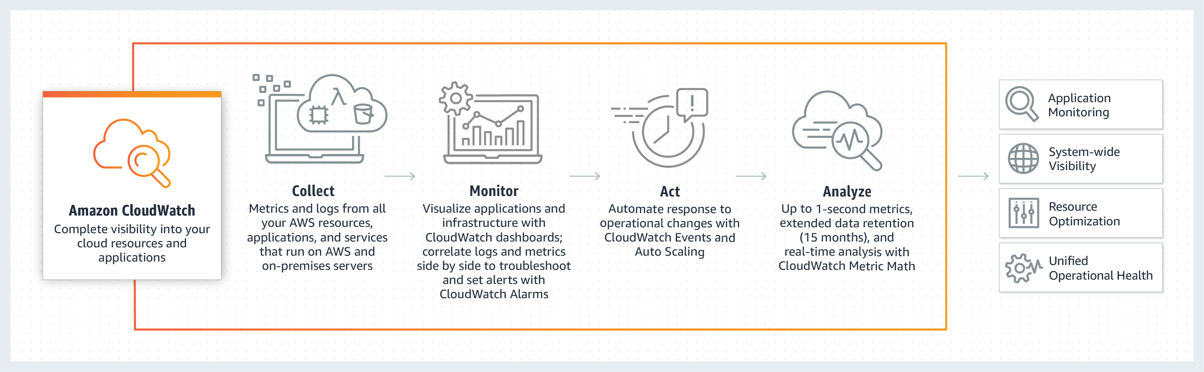 Summary of Amazon CloudWatch from Amazon Official Site