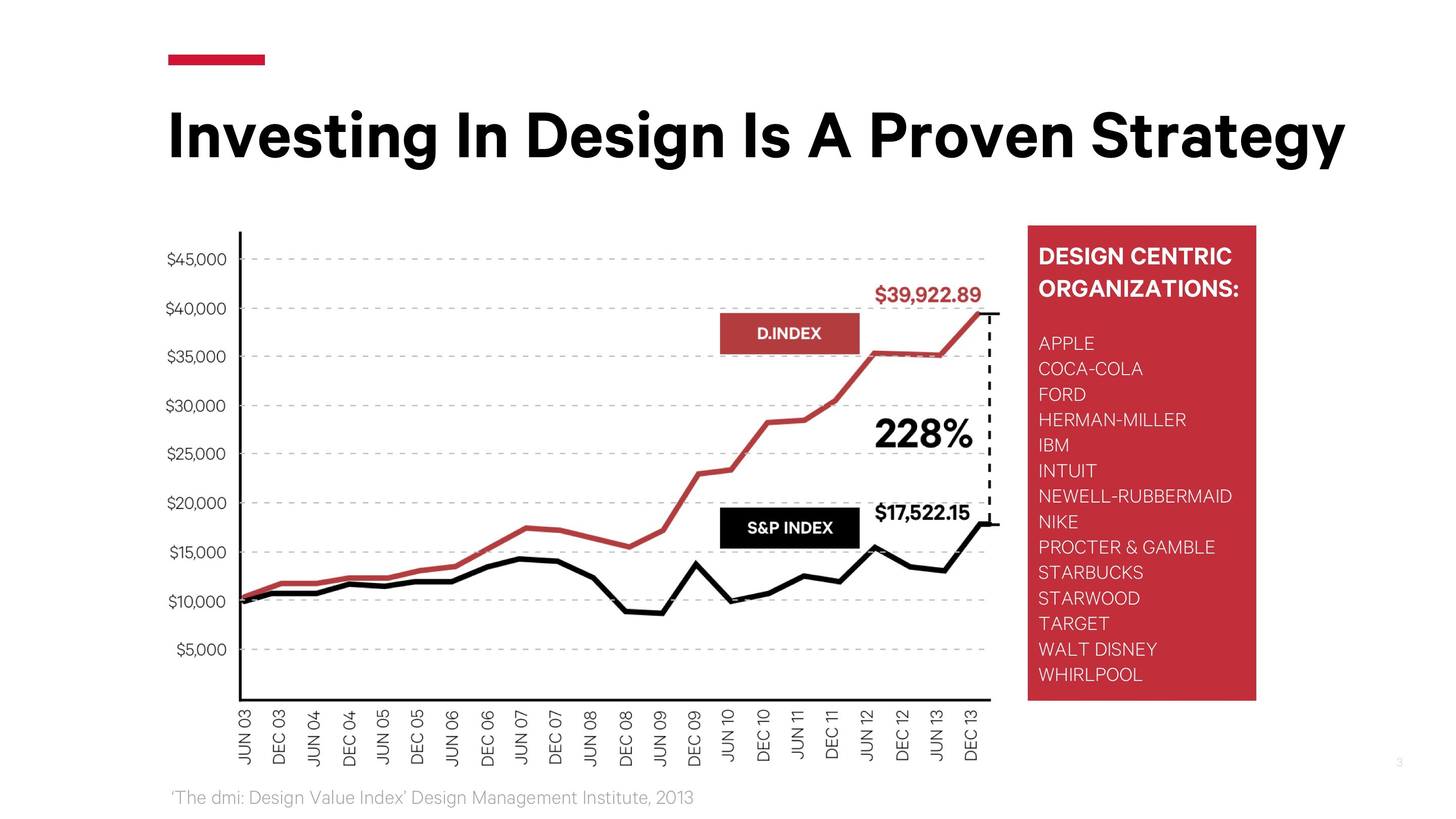 The Business of Design Thinking - UX Collective