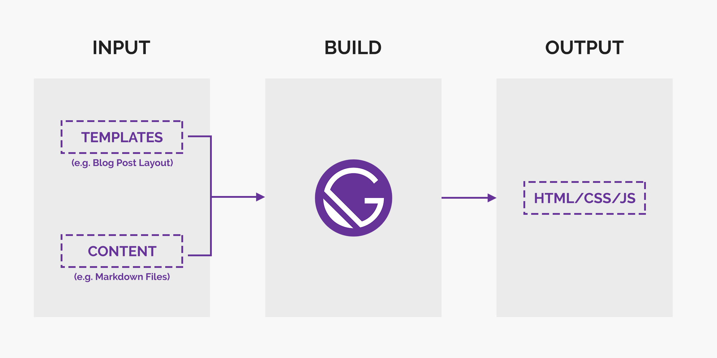 Concept of Gatsby.js's build process