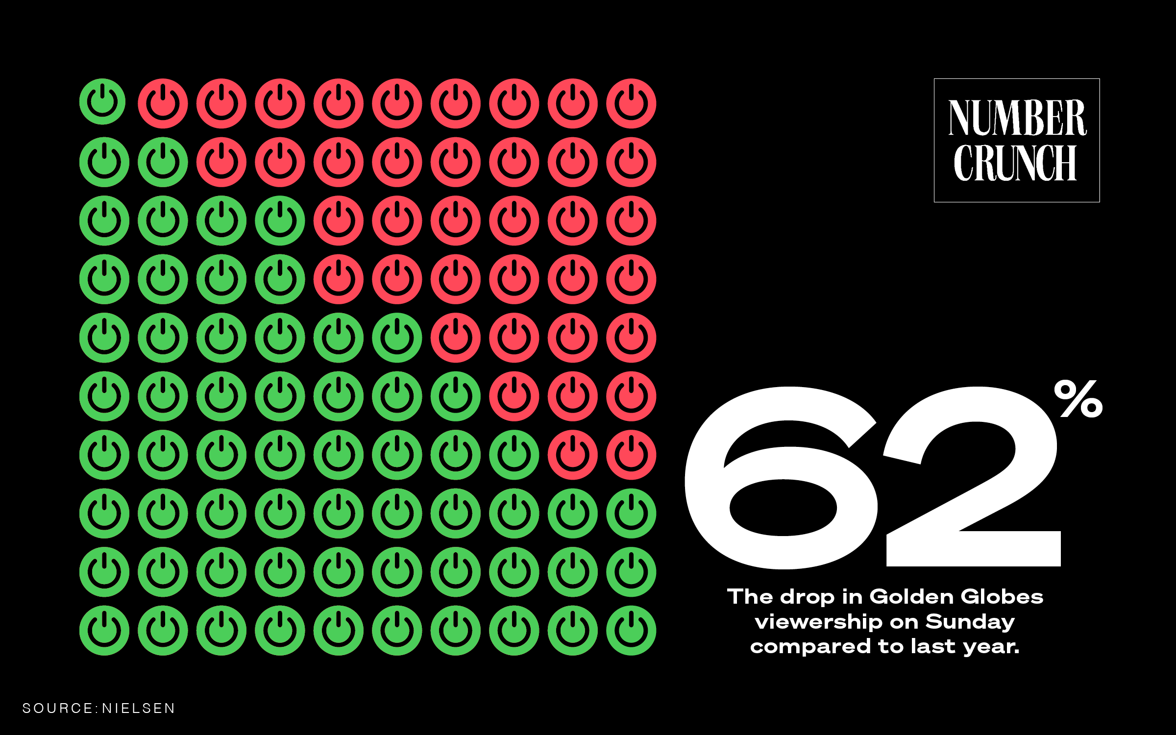 "The Number Crunch logo next to an infographic showing 62 out of 100 power button symbols as green. There is text next to the infographic which states ""62%: The drop in Golden Globes viewership on Sunday compared to last year. Source: Nielsen"""