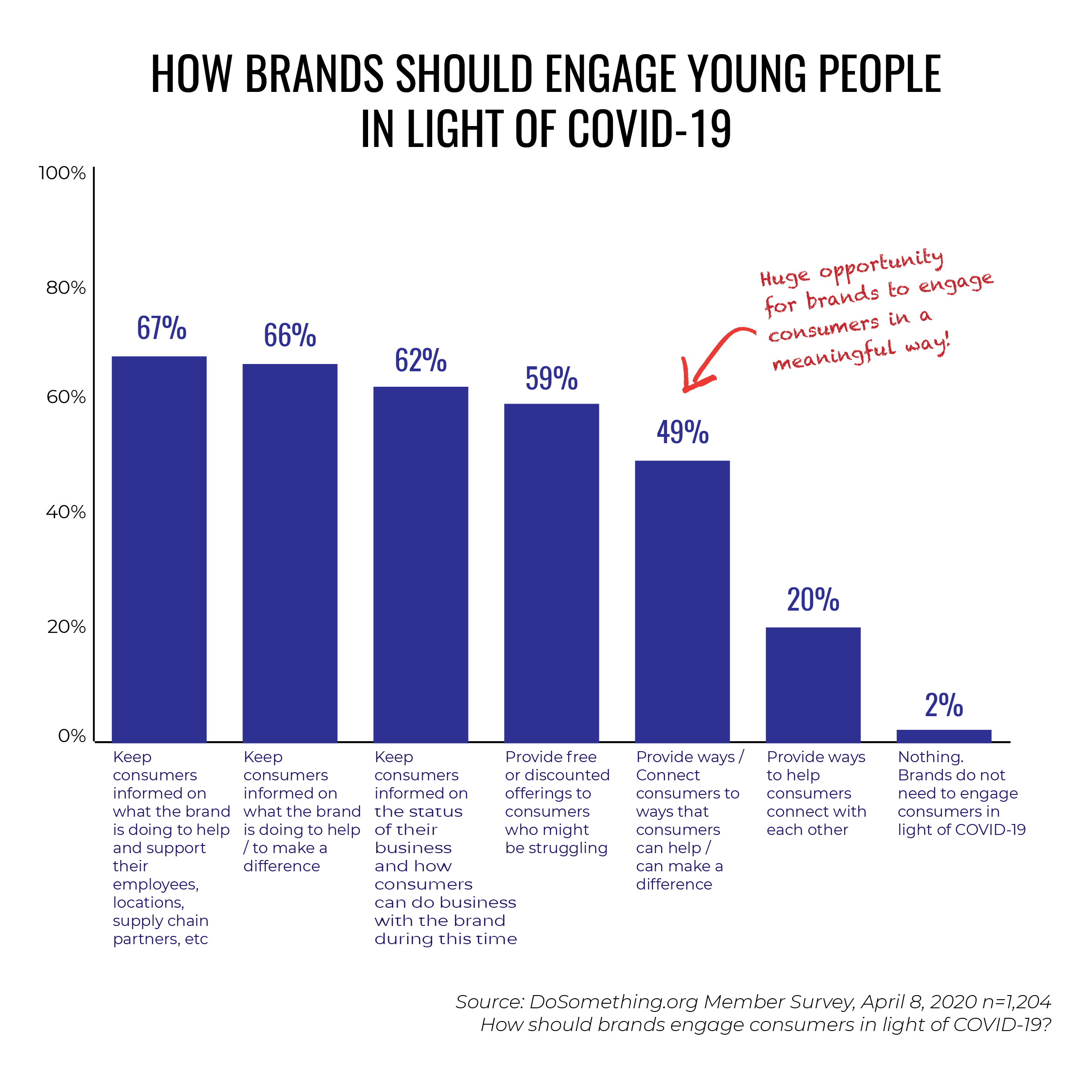 The Pulse Of Gen Z In The Time Of Covid 19 By Mary Noel Dosomething Strategic Medium