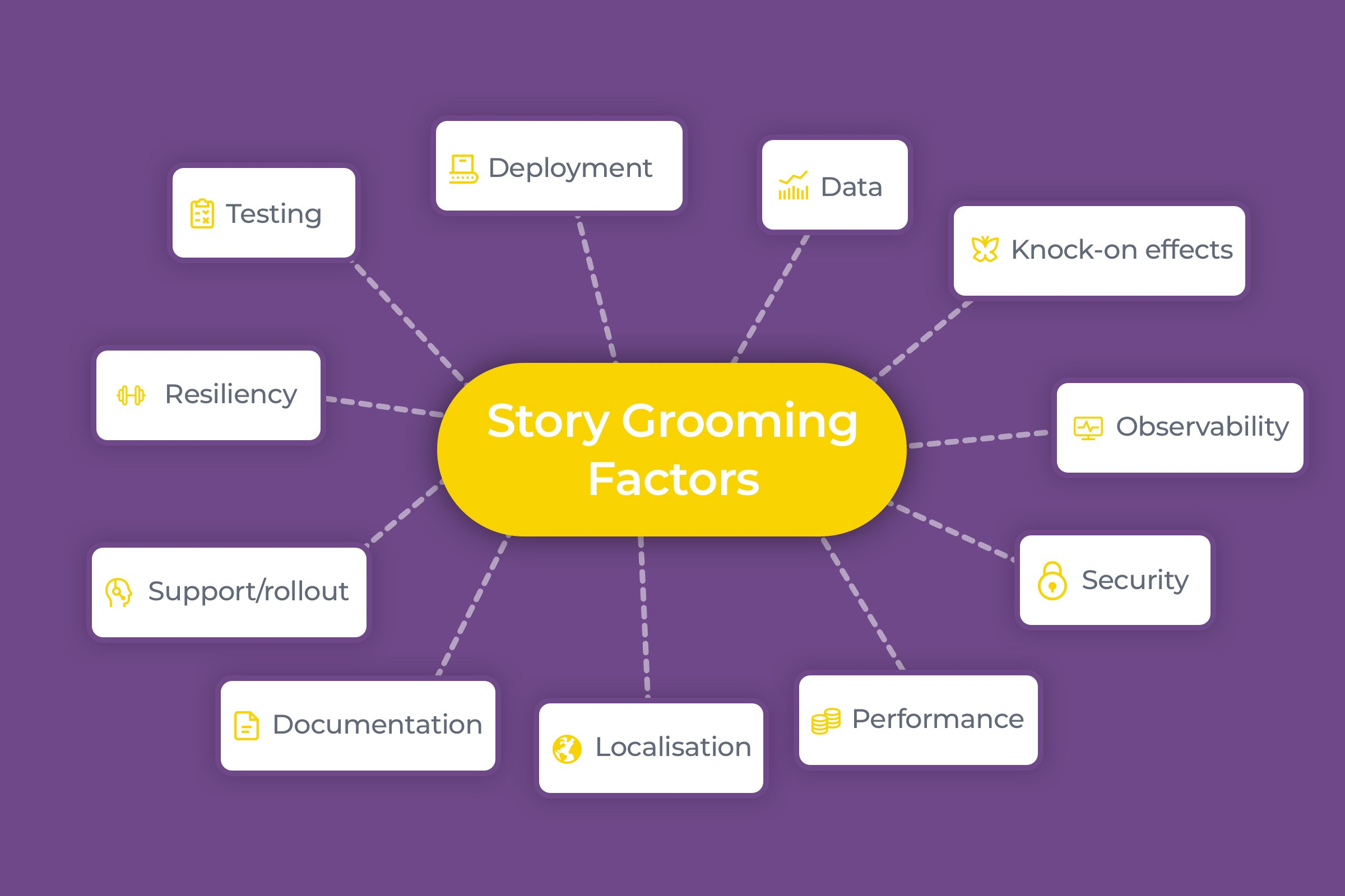 Agile story grooming checklist - Nothing Ventured