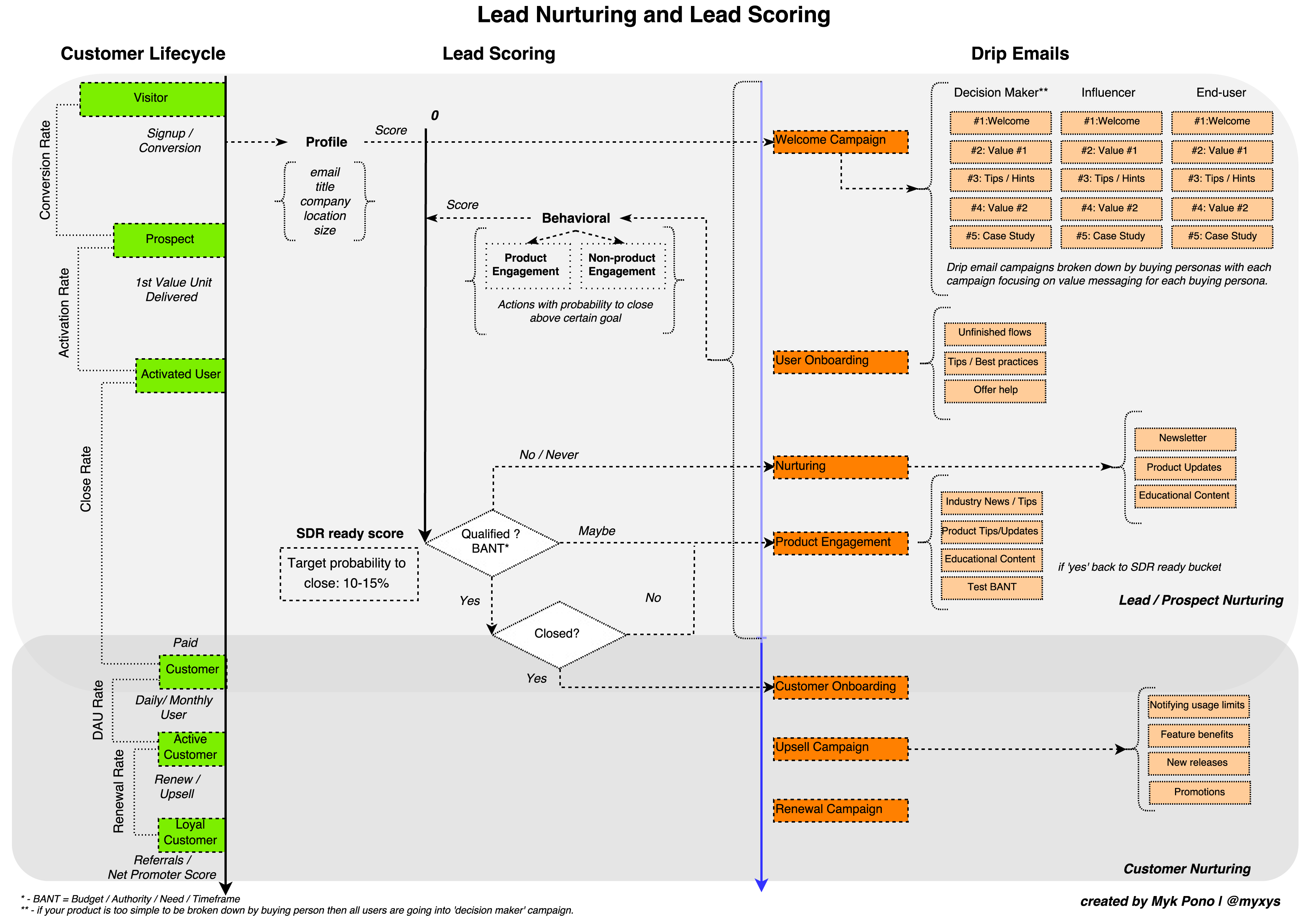 9edb7b789acc69 How To Design Lead Nurturing, Lead Scoring, and Drip Email Campaigns
