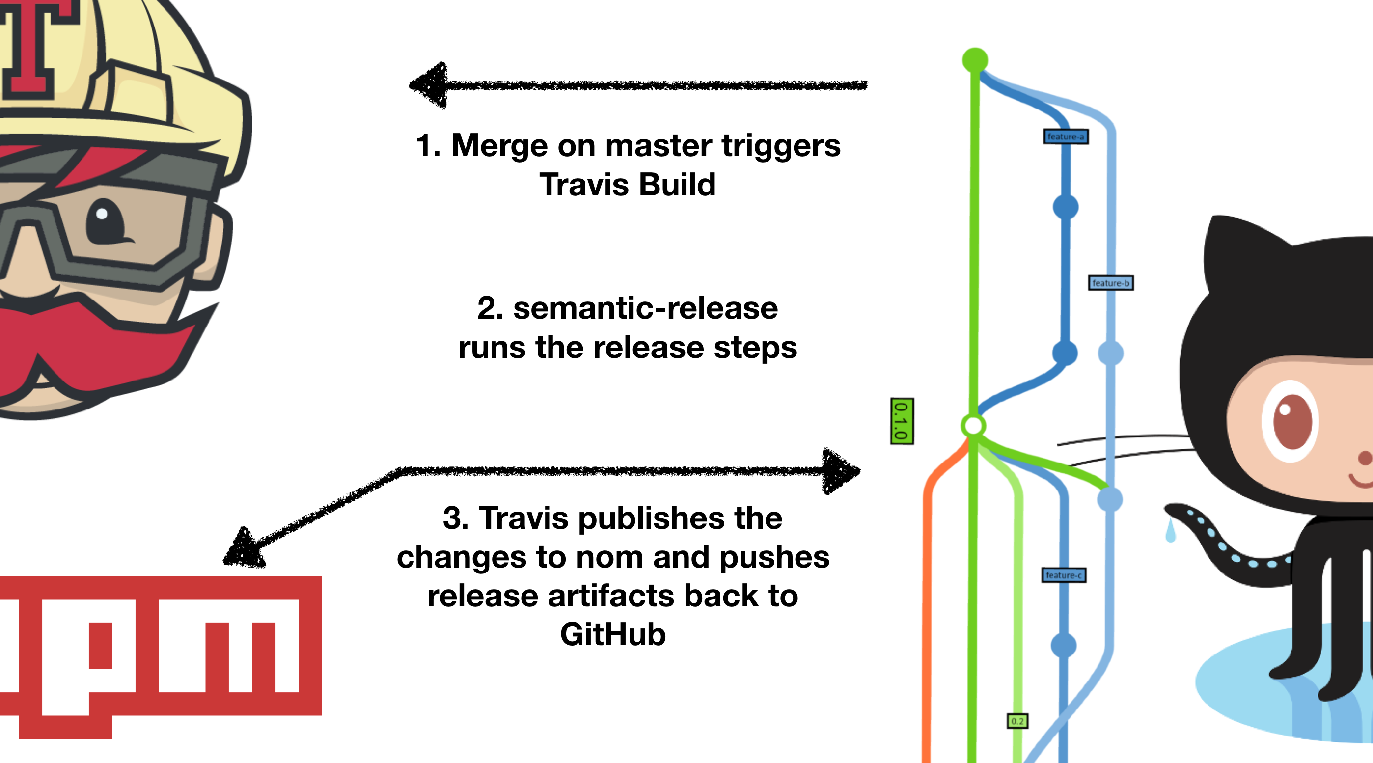a5e1548d60e1a As soon as we merge our feature branch into master Travis runs a build.  semantic-release then runs the release steps.