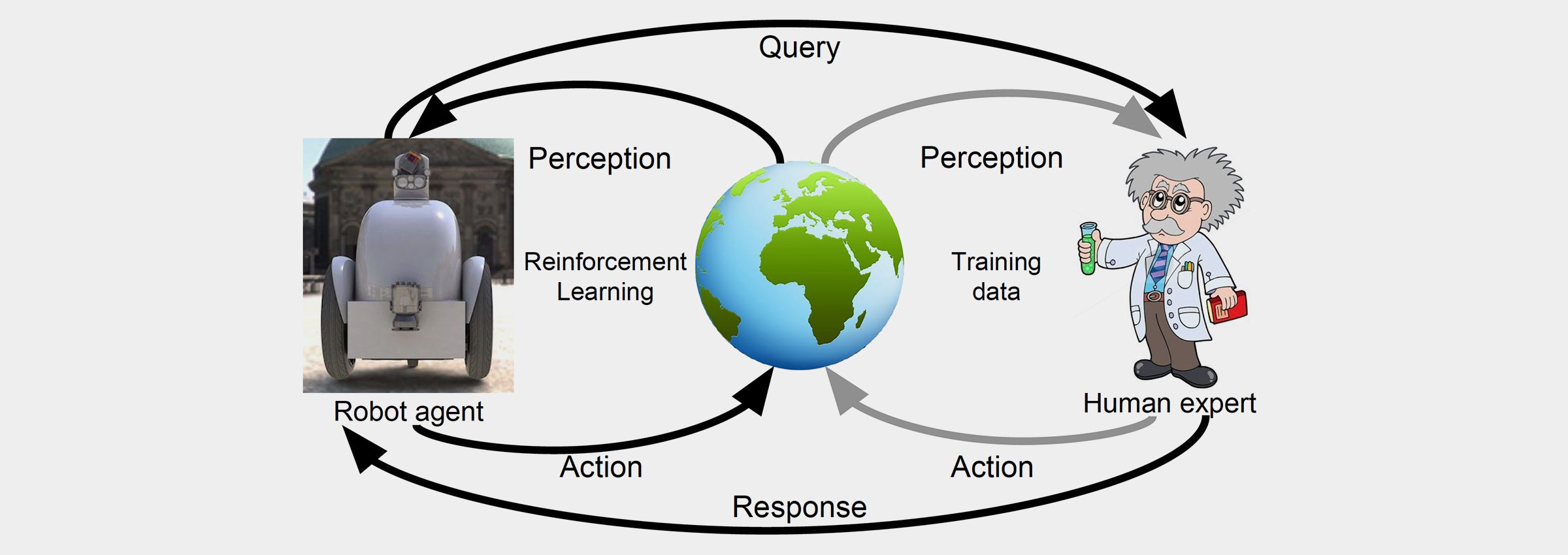 Reinforcement Learning and Its Practical Applications