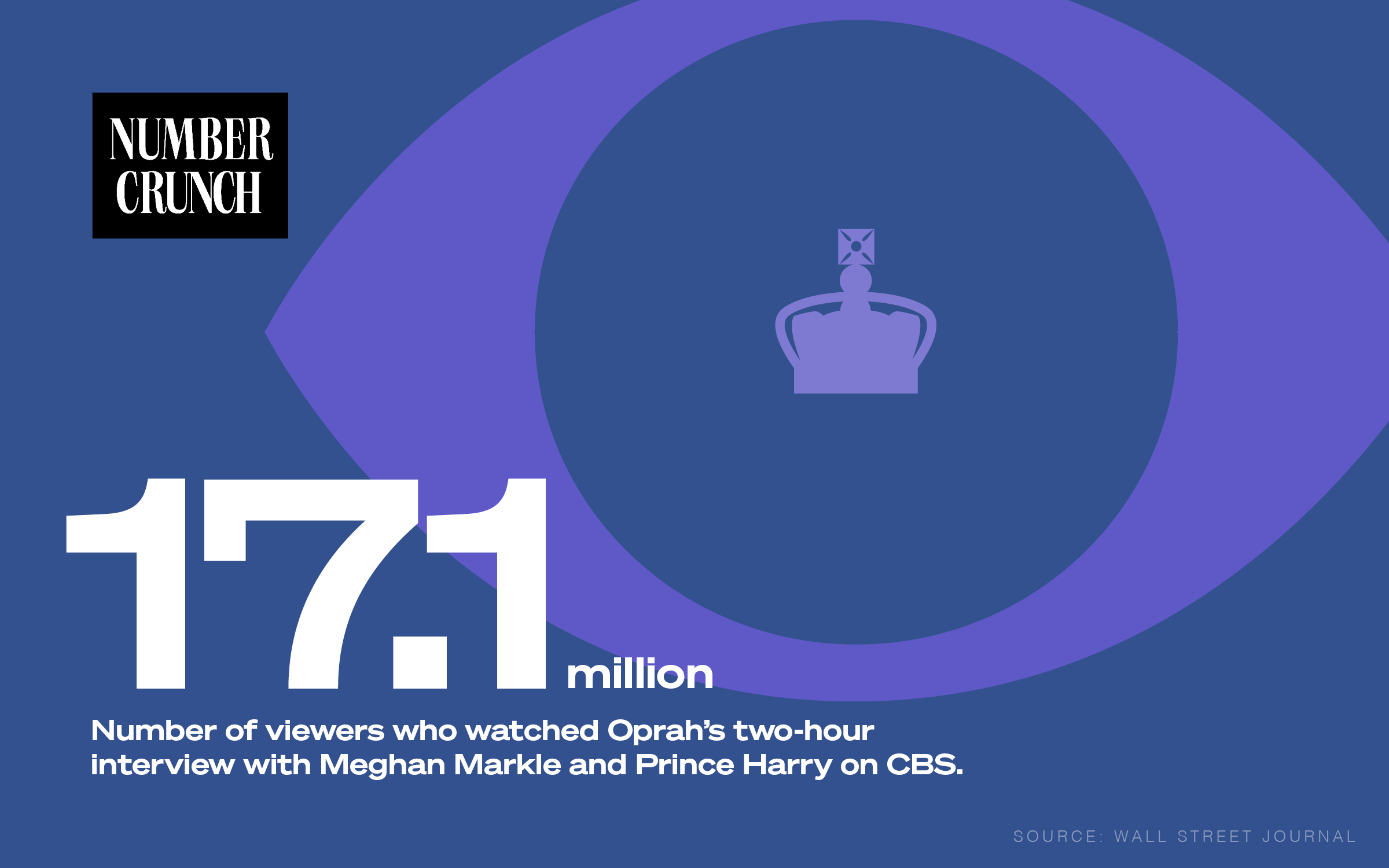 """Number Crunch logo above the text """"17.1 million: Number of viewers who watched Oprah's two-hour interview with Meghan Markle and Prince Harry on CBS. Source: Wall Street Journal."""" Behind the copy, there is an illustration of a giant eye with an outline of the crown in its iris."""