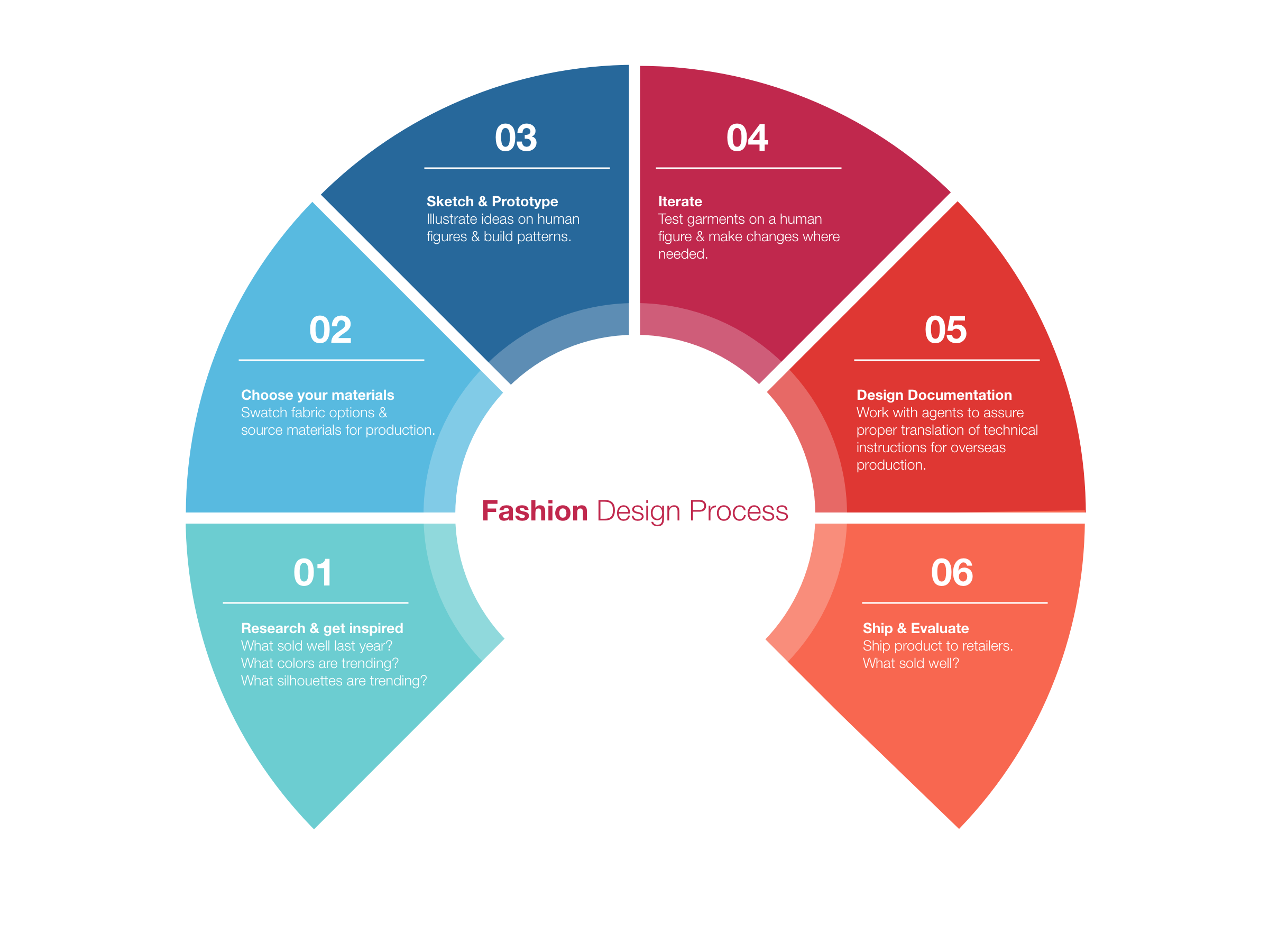 The Parallel Processes Of Fashion Ux By Amanda Guerricabeitia Amanda Ux Portfolio Medium