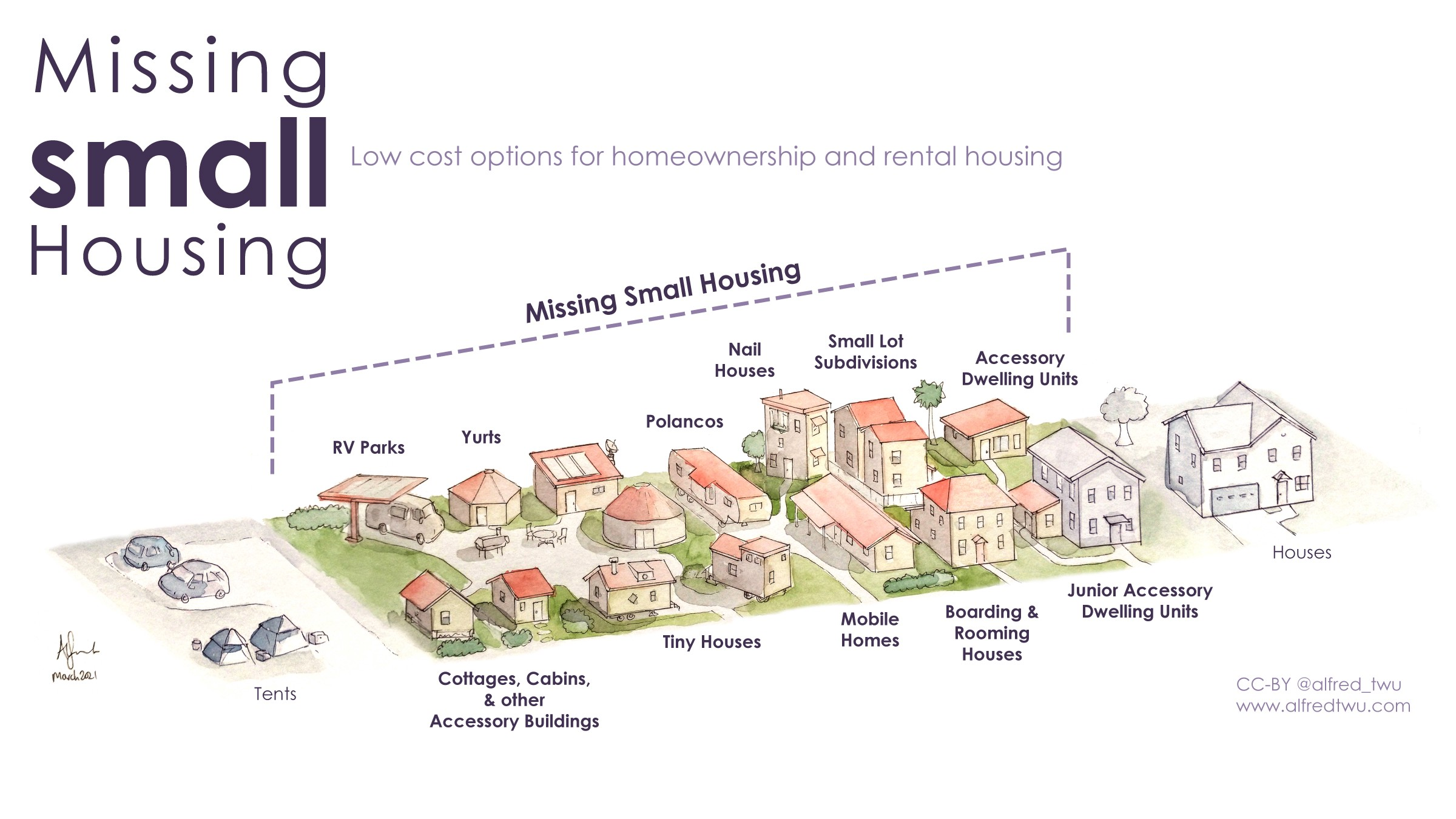 Missing small housing: low cost options for homeownership and rental housing. A picture if buildings such as RV parks, yurts, cottages, tiny houses, mobile homes, rooming houses, nail houses, small lot subdivisions, and accessory dwelling units