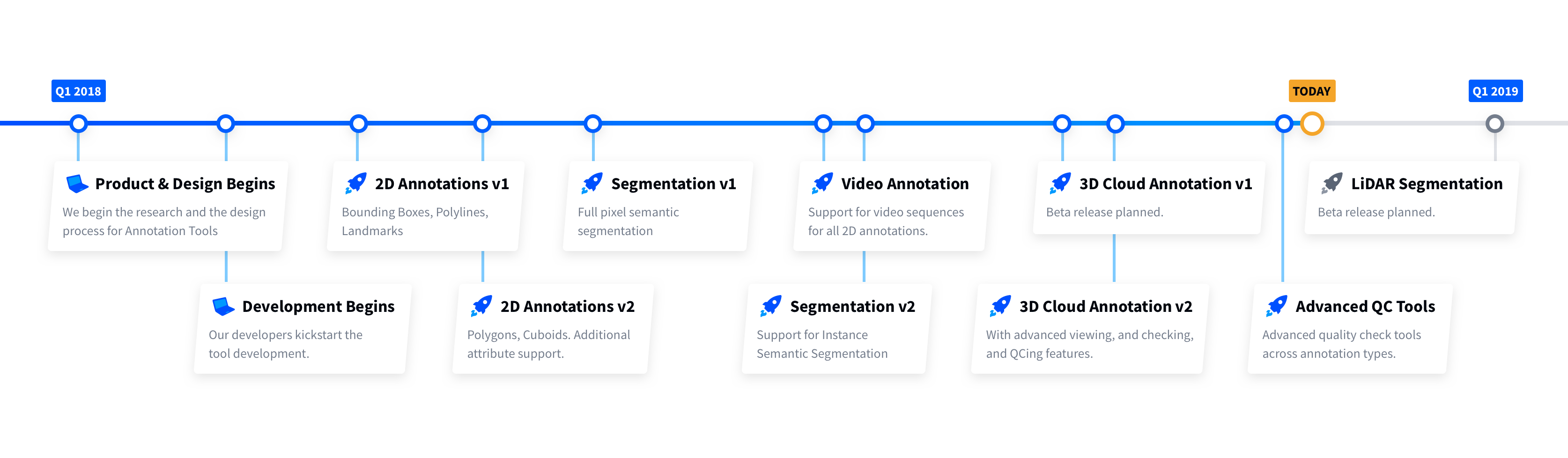 Suite of Annotation Tools for Computer Vision - The Startup - Medium