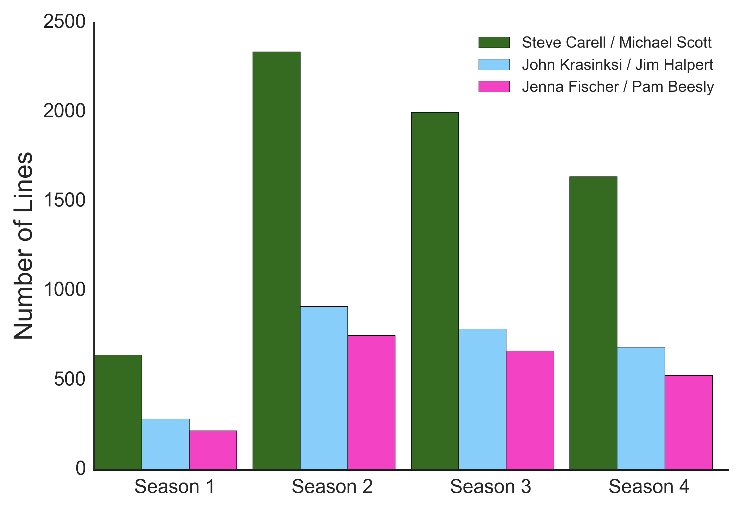 The Office' stars: How much were they paid per line spoken