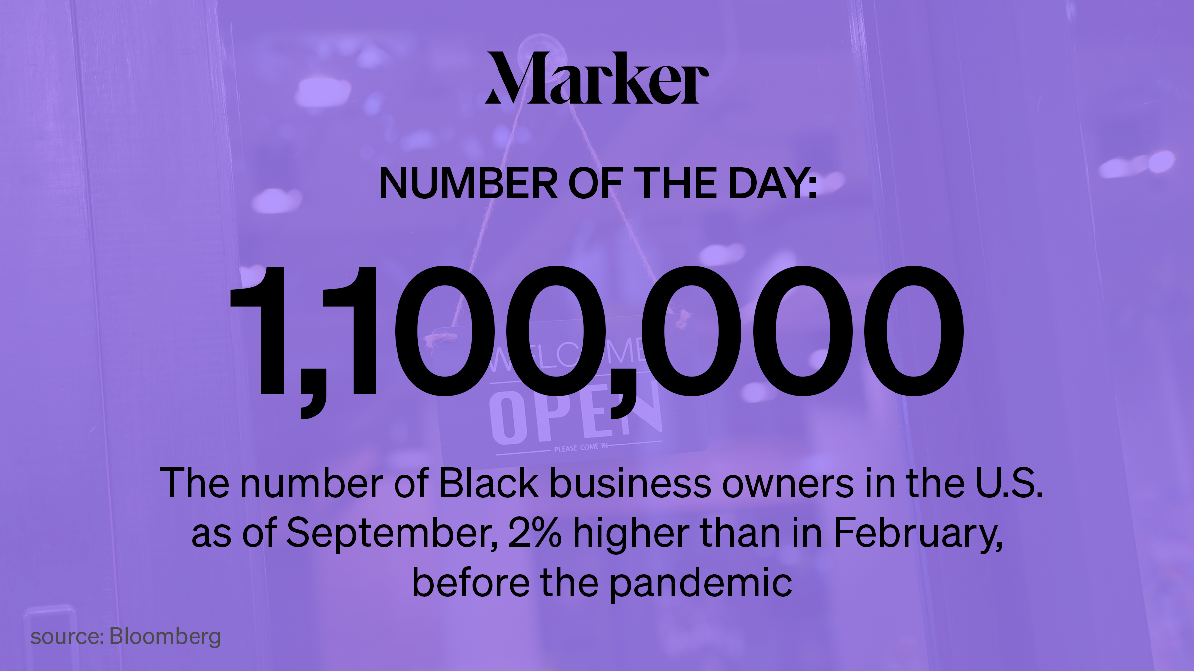 1,100,000—The number of Black business owners in the U.S. as of September, 2% higher than in February, before the pandemic