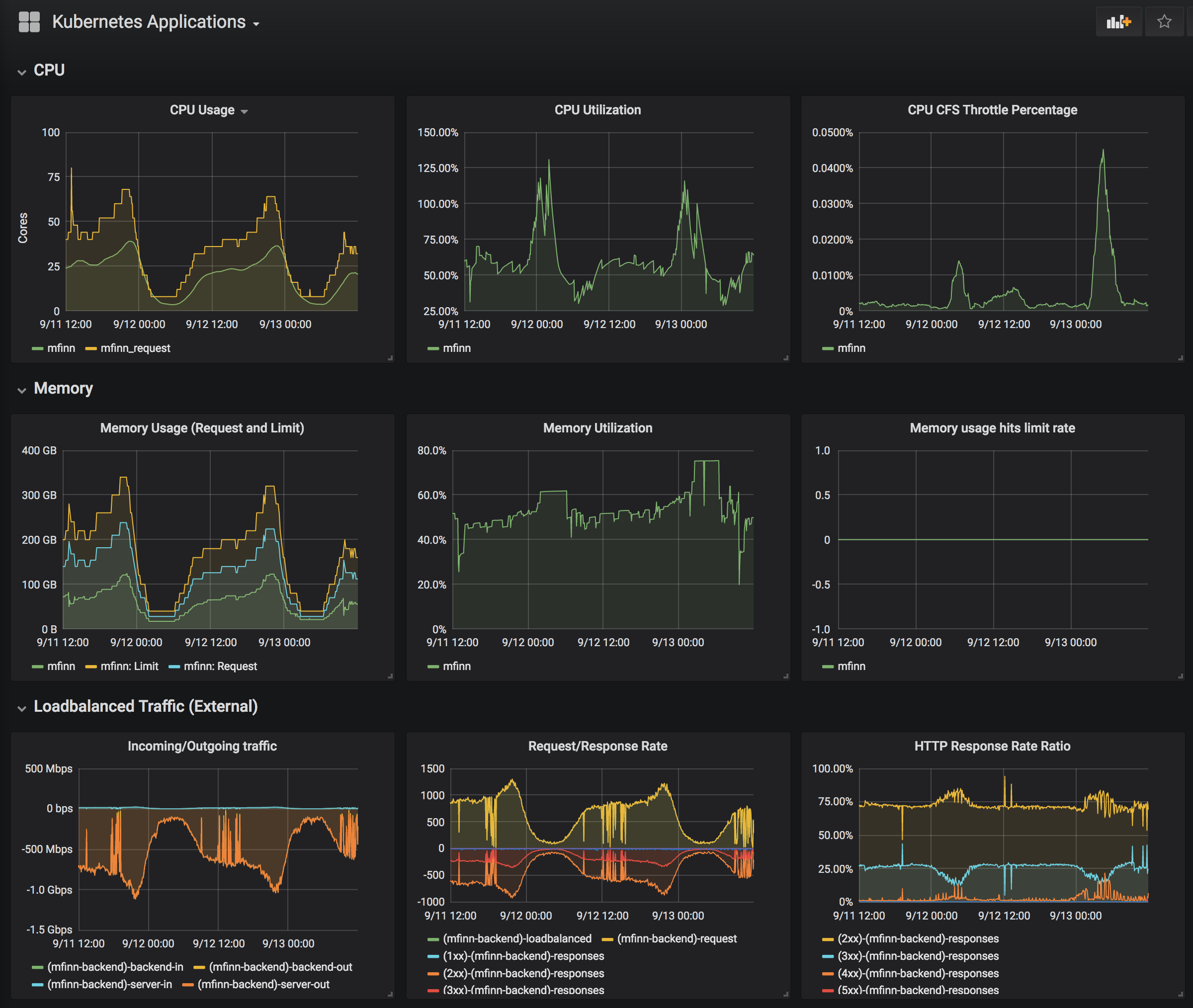 Grafana dashboard showing application metrics like CPU usage, memory usage, HTTP request per second, and network rx/tx.