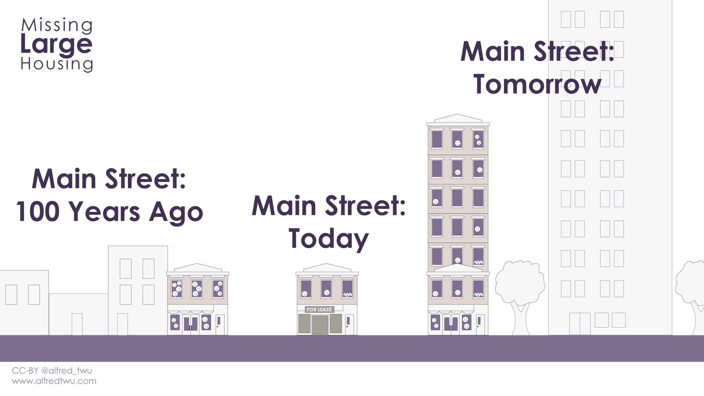 Main Street 100 years ago: crowded, low rise buildings. Main street today: uncrowded, but stores closed. Main street tomorrow: Tall building with spacious housing and active businesses