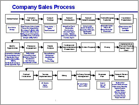 How to Avoid the Four Most Common Mistakes of Sales Process ... Sales Process Map on sales automation, sales strategy map, sales flowchart, goal setting map, sales strategy graphic, sales stages diagram, sales territory management, internet map, sales order map,