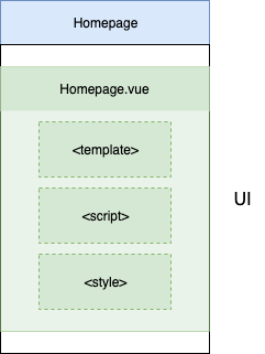 A zoomed-in view of our architecture diagram's UI layer in the Homepage slice.