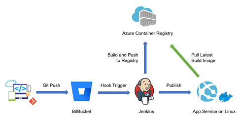 Setup Jenkins Build & Deploy Job with Azure App Service on
