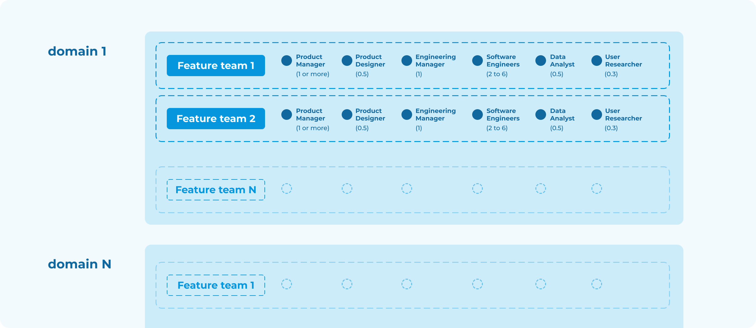 The Product Team structure