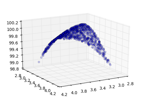A friendly introduction to Backpropagation in Python