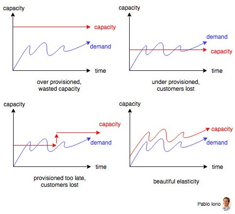 Elasticity Does Not Equal Scalability By Pablo Iorio Medium