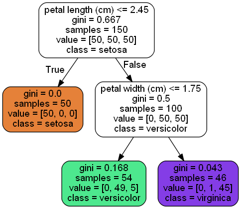 Scikit-Learn Decision Trees Explained - Towards Data Science