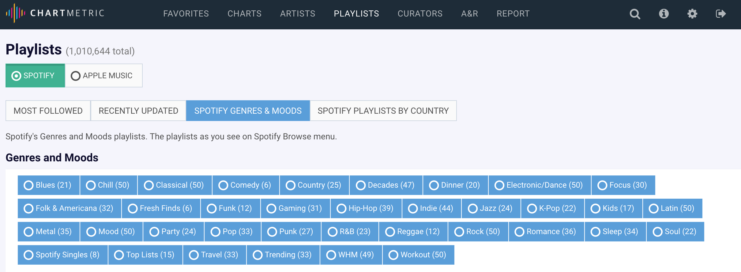 Spotify: The Rise of the Contextual Playlist - chartmetric