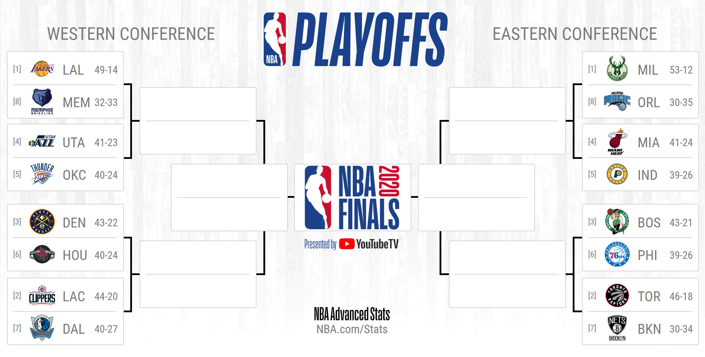 What If Round 1 Of The Nba Playoffs Was Best Of 5 By Tyler Ferguson Medium