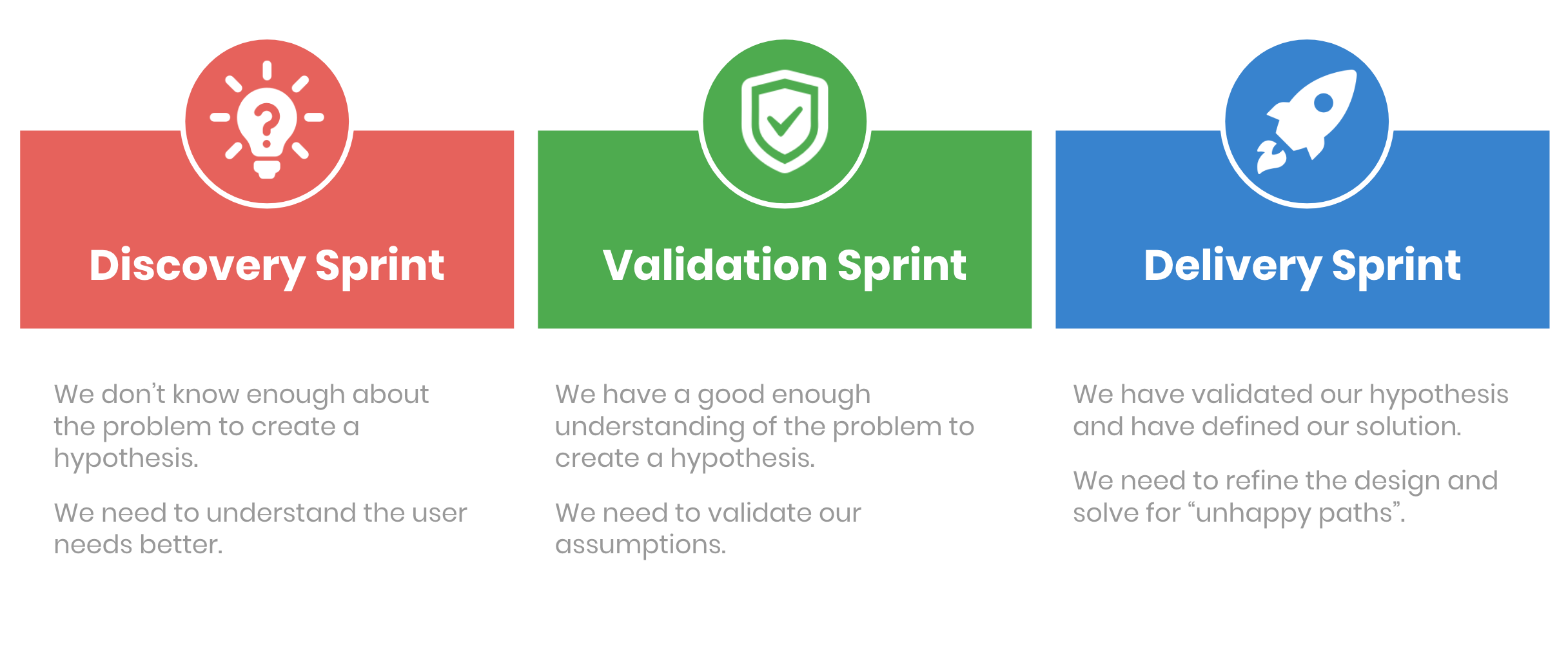 Image showing the three different design sprints at Just Eat, discovery, validation and delivery sprint