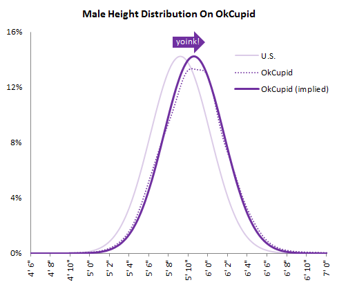 The Big Lies People Tell In Online Dating - The OkCupid Blog
