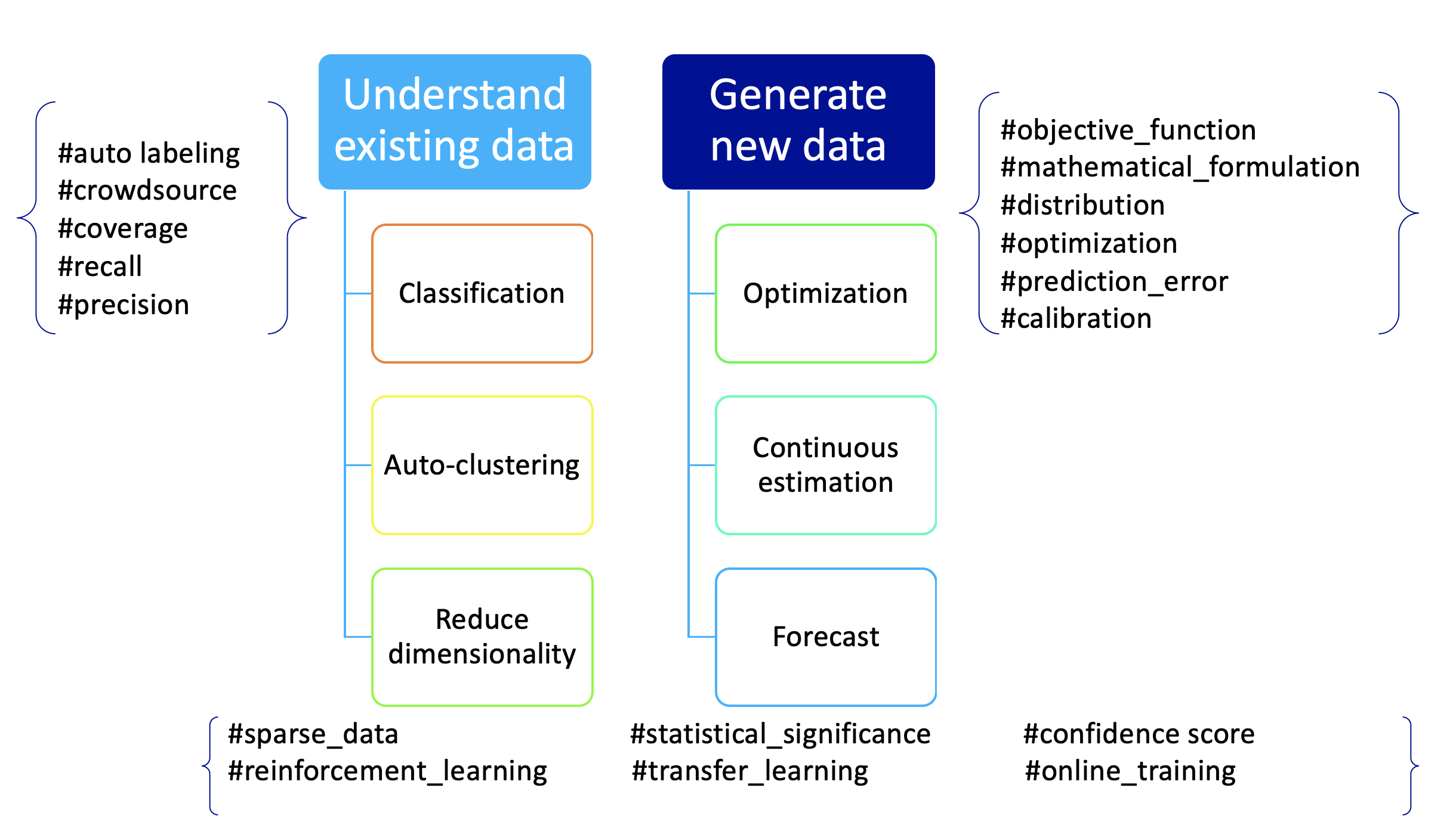 Existing data: Classify, Auto-cluster, Reduce dimensionality. New data: Optimization, Continuous estimation, Forecast.