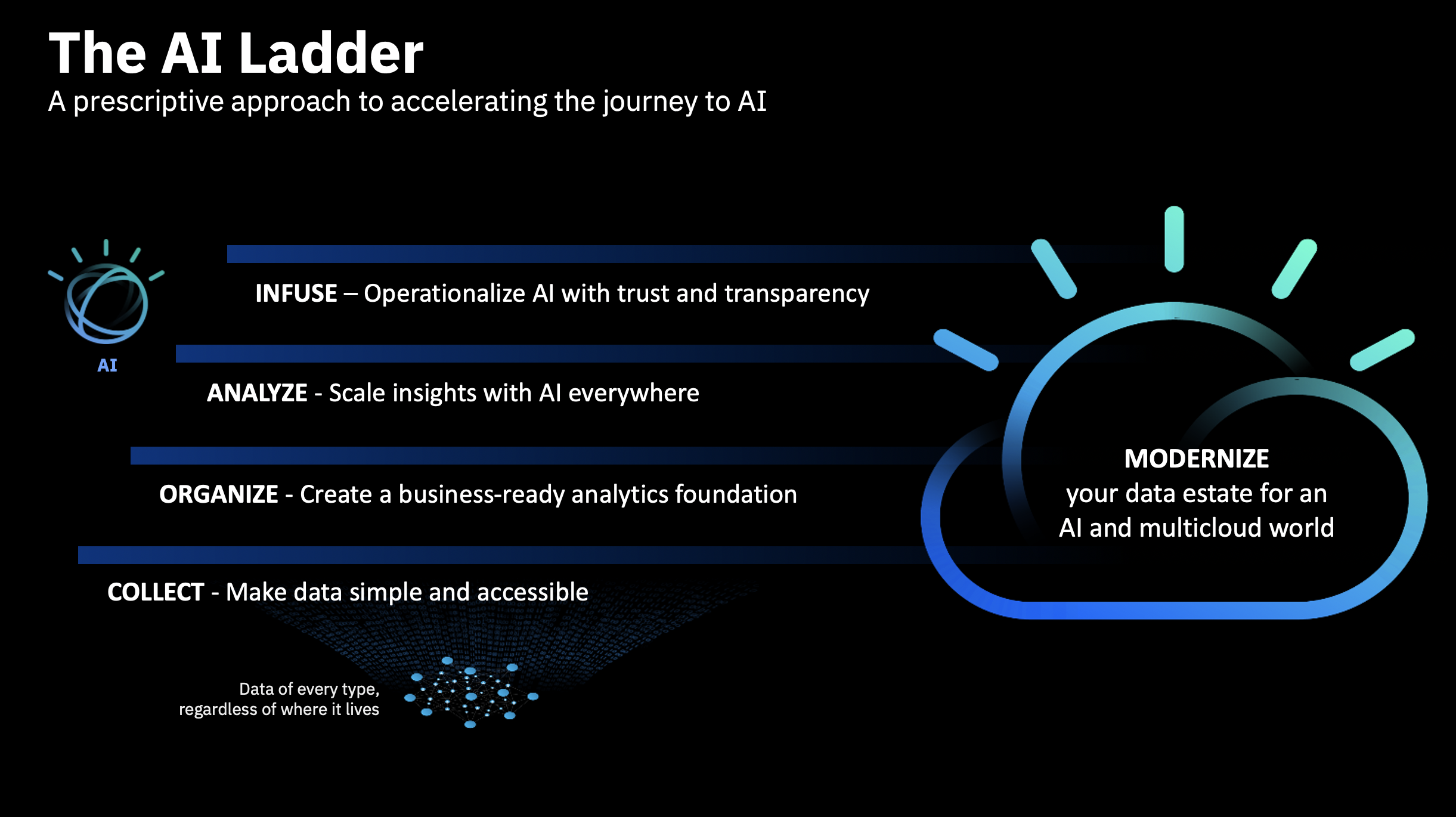 The AI Ladder: Collect, Organize, Analyze, Infuse